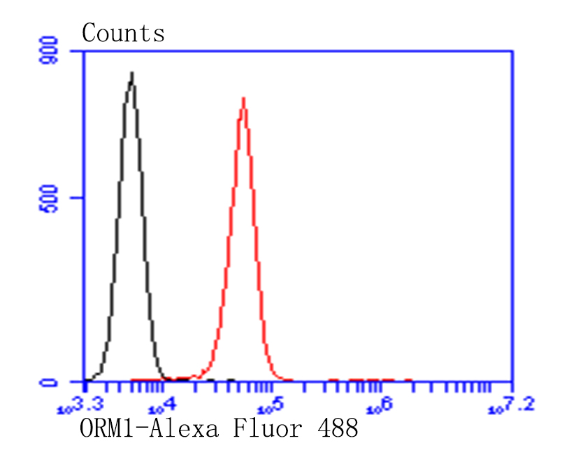 Flow cytometric analysis of HepG2 cells with Alpha-1-acid glycoprotein antibody at 1/100 dilution (red) compared with an unlabelled control (cells without incubation with primary antibody; black). Alexa Fluor 488-conjugated goat anti-mouse IgG was used as the secondary antibody.