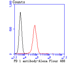 Flow cytometric analysis of Jurkat cells with PD1 blocking antibody at 1/100 dilution (red) compared with an unlabelled control (cells without incubation with primary antibody; black).