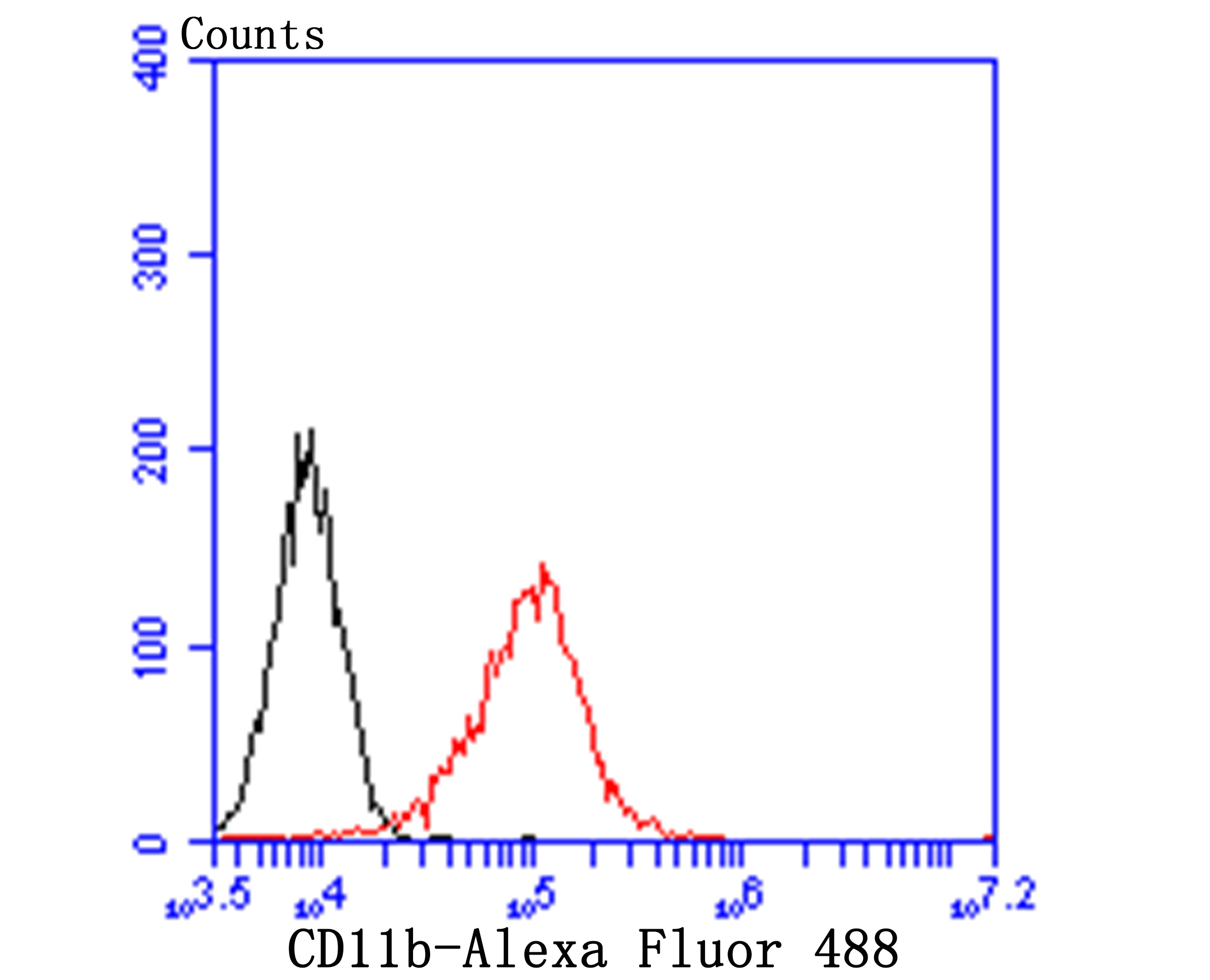 Flow cytometric analysis of THP-1 cells with CD11b antibody at 1/100 dilution (red) compared with an unlabelled control (cells without incubation with primary antibody; black). Alexa Fluor 488-conjugated goat anti-mouse IgG was used as the secondary antibody.