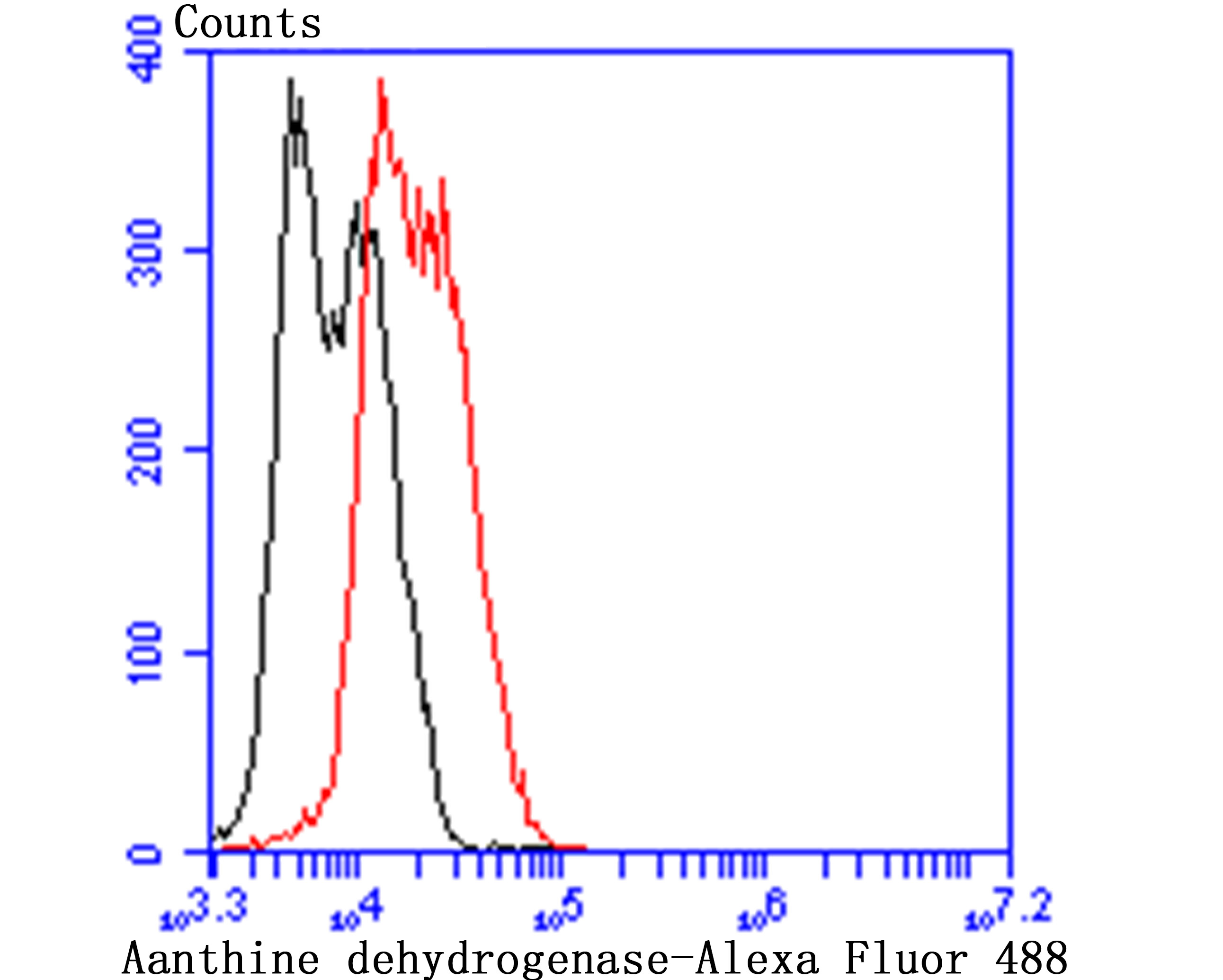 Flow cytometric analysis of LOVO cells with xanthine dehydrogenase antibody at 1/50 dilution (red) compared with an unlabelled control (cells without incubation with primary antibody; black). Alexa Fluor 488-conjugated Goat anti mouse IgG was used as the secondary antibody.