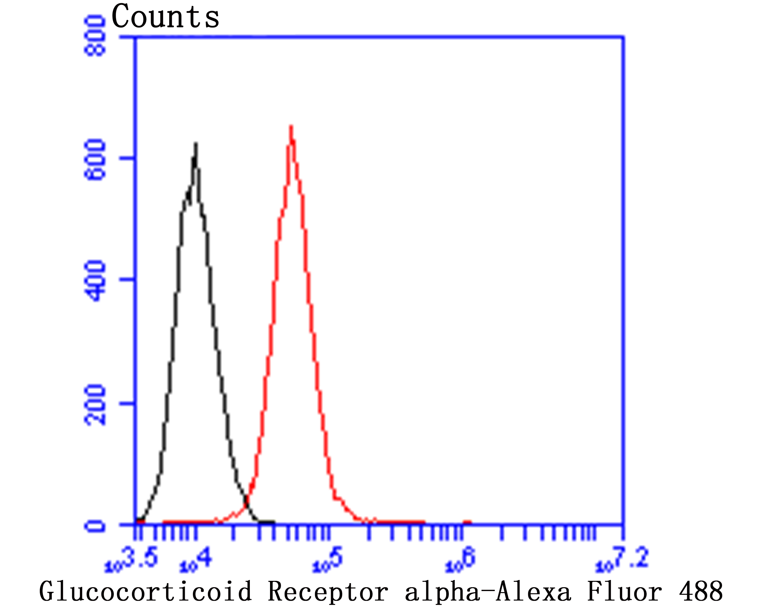 Flow cytometric analysis of A549 cells with Glucocorticoid Receptor alpha antibody at 1/100 dilution (red) compared with an unlabelled control (cells without incubation with primary antibody; black). Alexa Fluor 488-conjugated goat anti-mouse IgG was used as the secondary antibody.