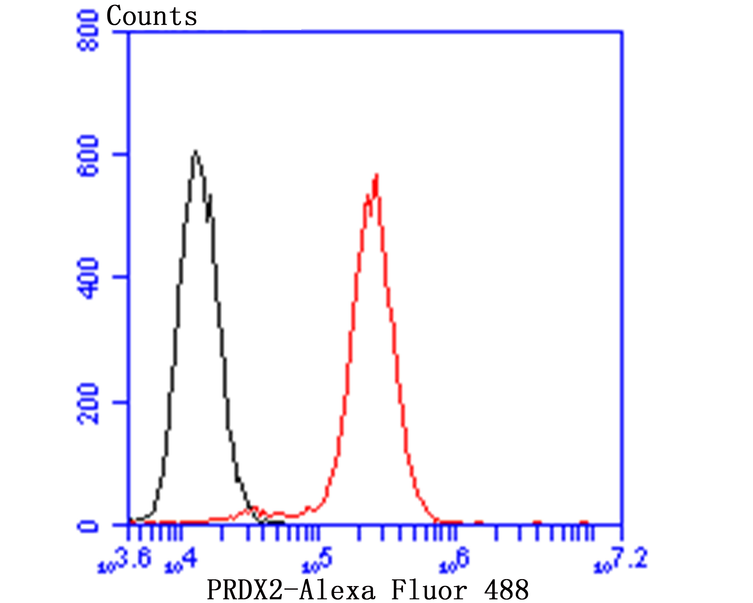 Flow cytometric analysis of Jurkat cells with Peroxiredoxin 2 antibody at 1/100 dilution (red) compared with an unlabelled control (cells without incubation with primary antibody; black). Alexa Fluor 488-conjugated goat anti-mouse IgG was used as the secondary antibody.