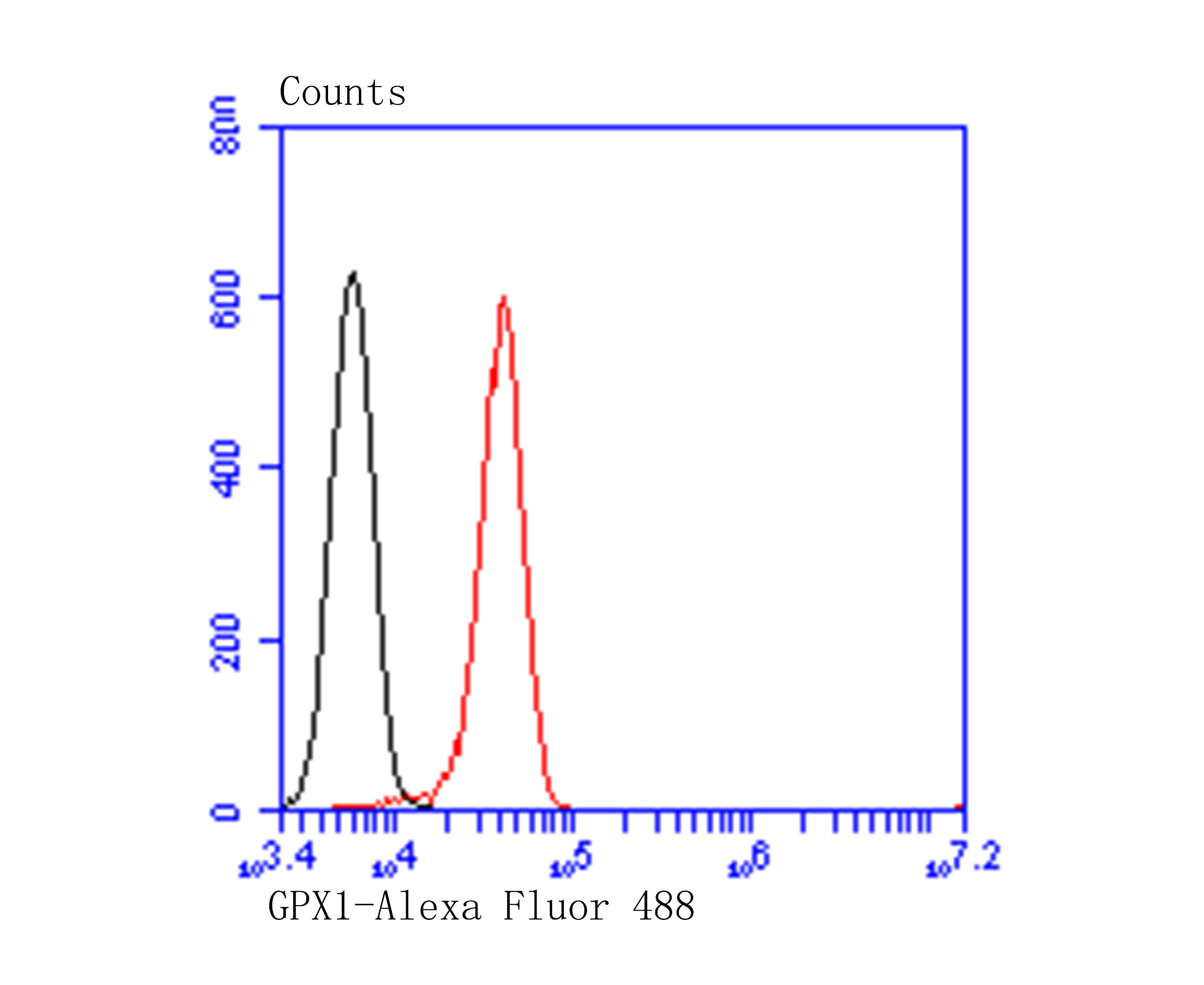 Flow cytometric analysis of HepG2 cells with Glutathione Peroxidase 1 antibody at 1/100 dilution (red) compared with an unlabelled control (cells without incubation with primary antibody; black). Alexa Fluor 488-conjugated goat anti-mouse IgG was used as the secondary antibody.