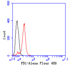 Flow cytometric analysis of Jurkat cells with PD1 antibody at 1/100 dilution (red) compared with an unlabelled control (cells without incubation with primary antibody; black).