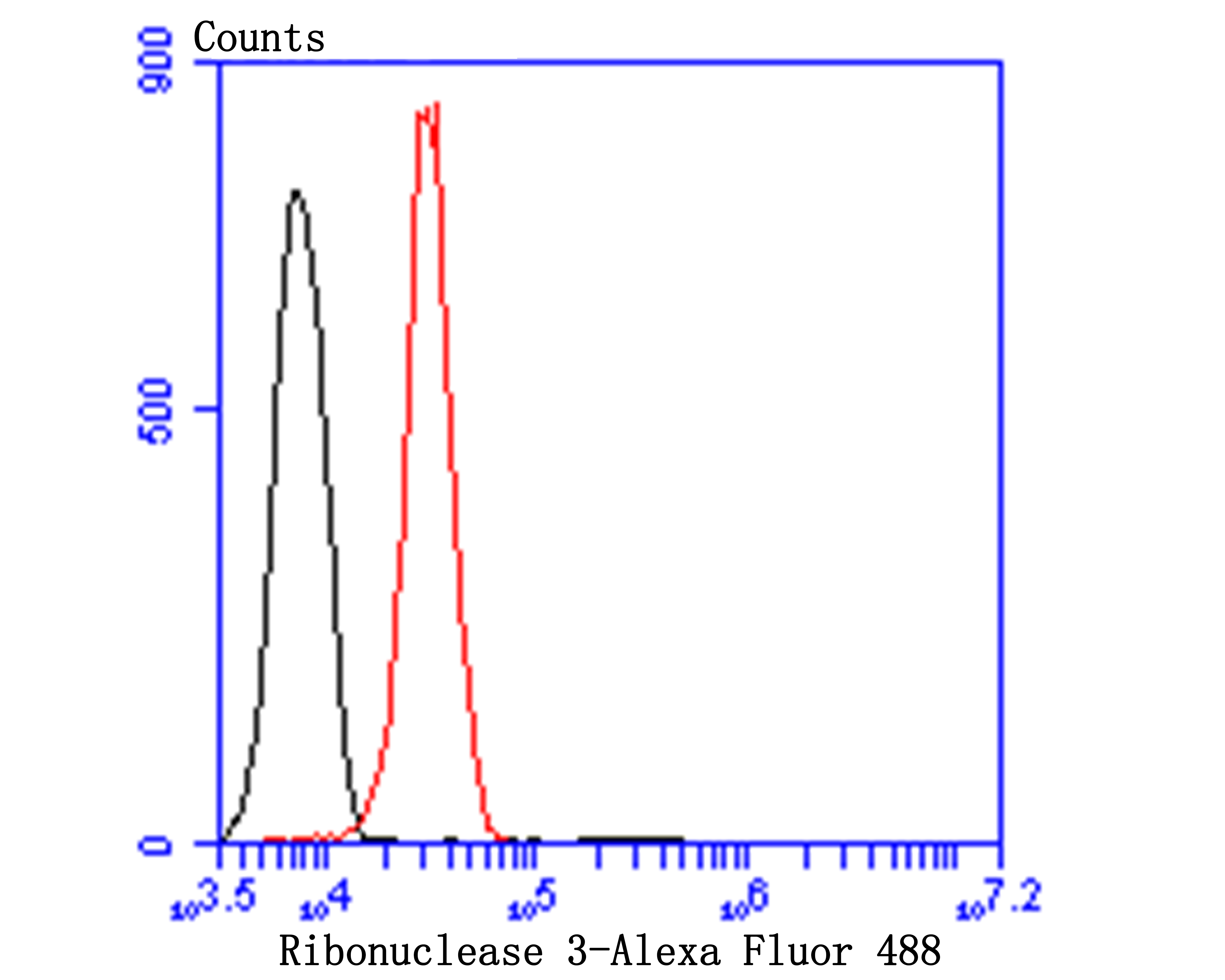 Flow cytometric analysis of Ribonuclease 3 was done on Hela cells. The cells were fixed, permeabilized and stained with Ribonuclease 3 antibody at 1/100 dilution (red) compared with an unlabelled control (cells without incubation with primary antibody; black). After incubation of the primary antibody on room temperature for an hour, the cells was stained with a Alexa Fluor™ 488-conjugated goat anti-Mouse IgG Secondary antibody at 1/500 dilution for 30 minutes.