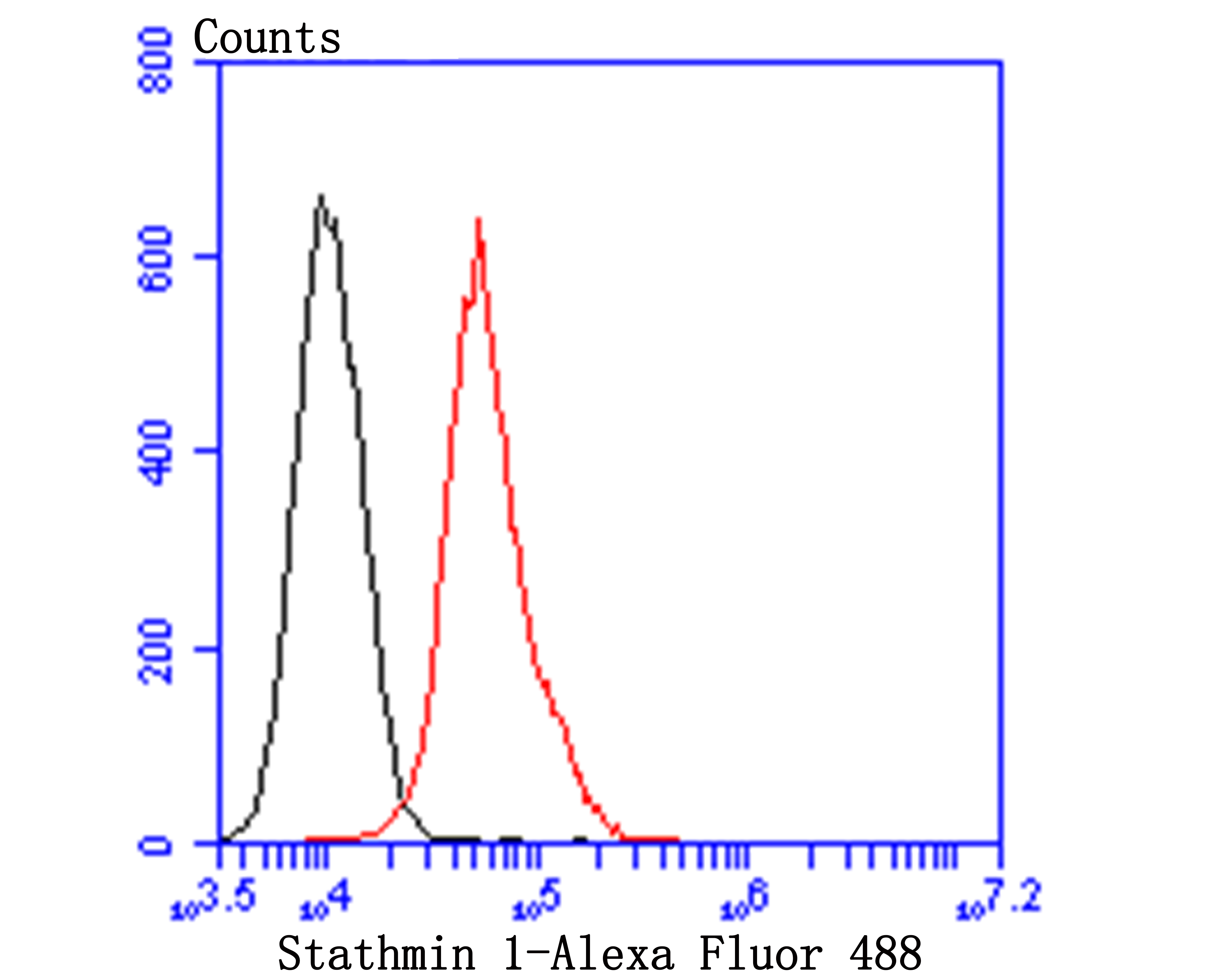 Flow cytometric analysis of Stathmin 1 was done on MG-63 cells. The cells were fixed, permeabilized and stained with Ki67 antibody at 1/100 dilution (red) compared with an unlabelled control (cells without incubation with primary antibody; black). After incubation of the primary antibody on room temperature for an hour, the cells was stained with a Alexa Fluor™ 488-conjugated goat anti-mouse IgG Secondary antibody at 1/500 dilution.