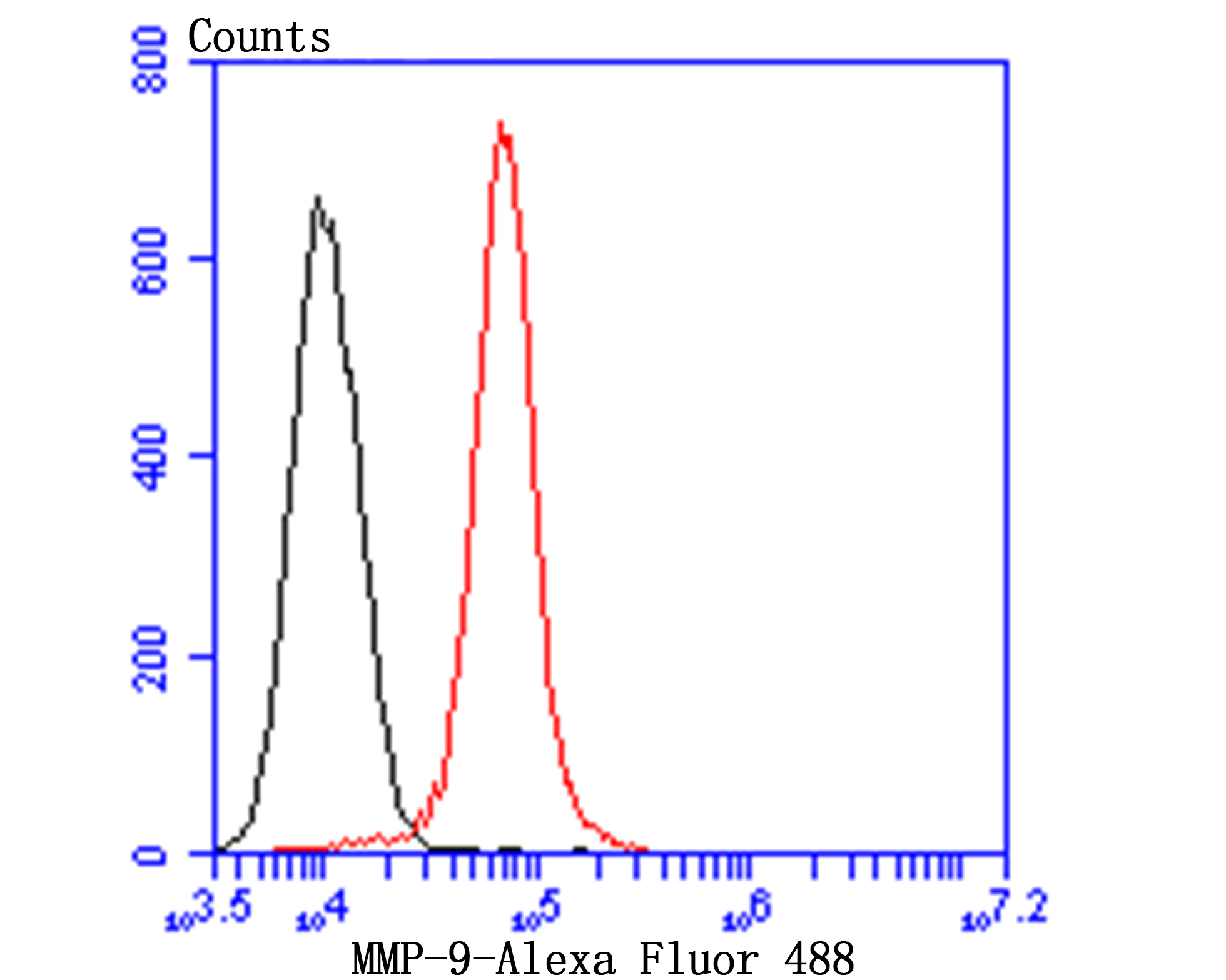 Flow cytometric analysis of MMP9 was done on MG-63 cells. The cells were fixed, permeabilized and stained with MMP9 antibody at 1/100 dilution (red) compared with an unlabelled control (cells without incubation with primary antibody; black). After incubation of the primary antibody on room temperature for 1 hour, the cells was stained with a Alexa Fluor™ 488-conjugated goat anti-rabbit IgG Secondary antibody at 1/500 dilution for 30 minutes.