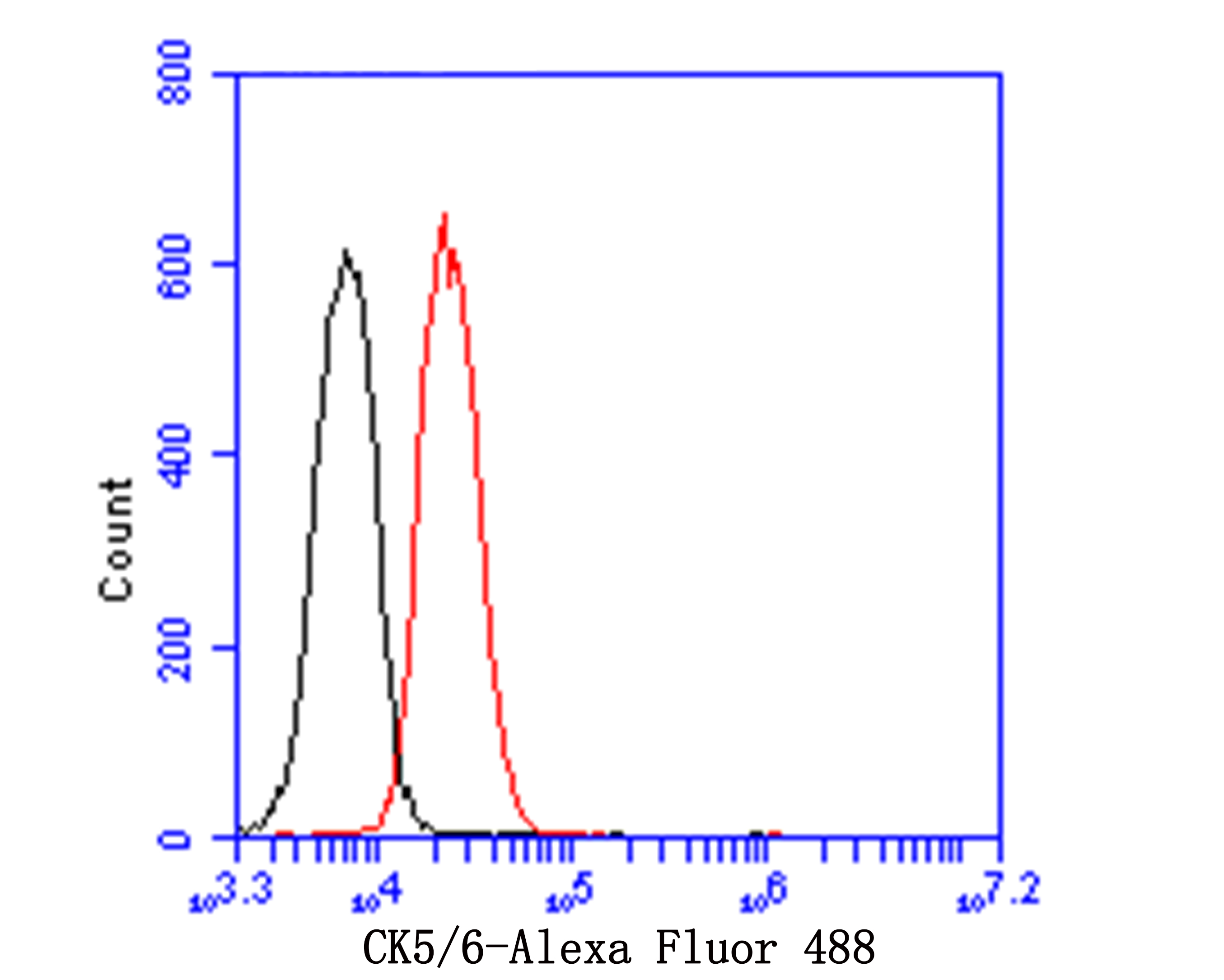 Flow cytometric analysis of Cytokeratin 5+6 was done on A431 cells. The cells were fixed, permeabilized and stained with the primary antibody (EM1901-08, 1/100) (red). After incubation of the primary antibody at room temperature for an hour, the cells were stained with a Alexa Fluor 488-conjugated goat anti-Mouse IgG Secondary antibody at 1/500 dilution for 30 minutes.Unlabelled sample was used as a control (cells without incubation with primary antibody; black).