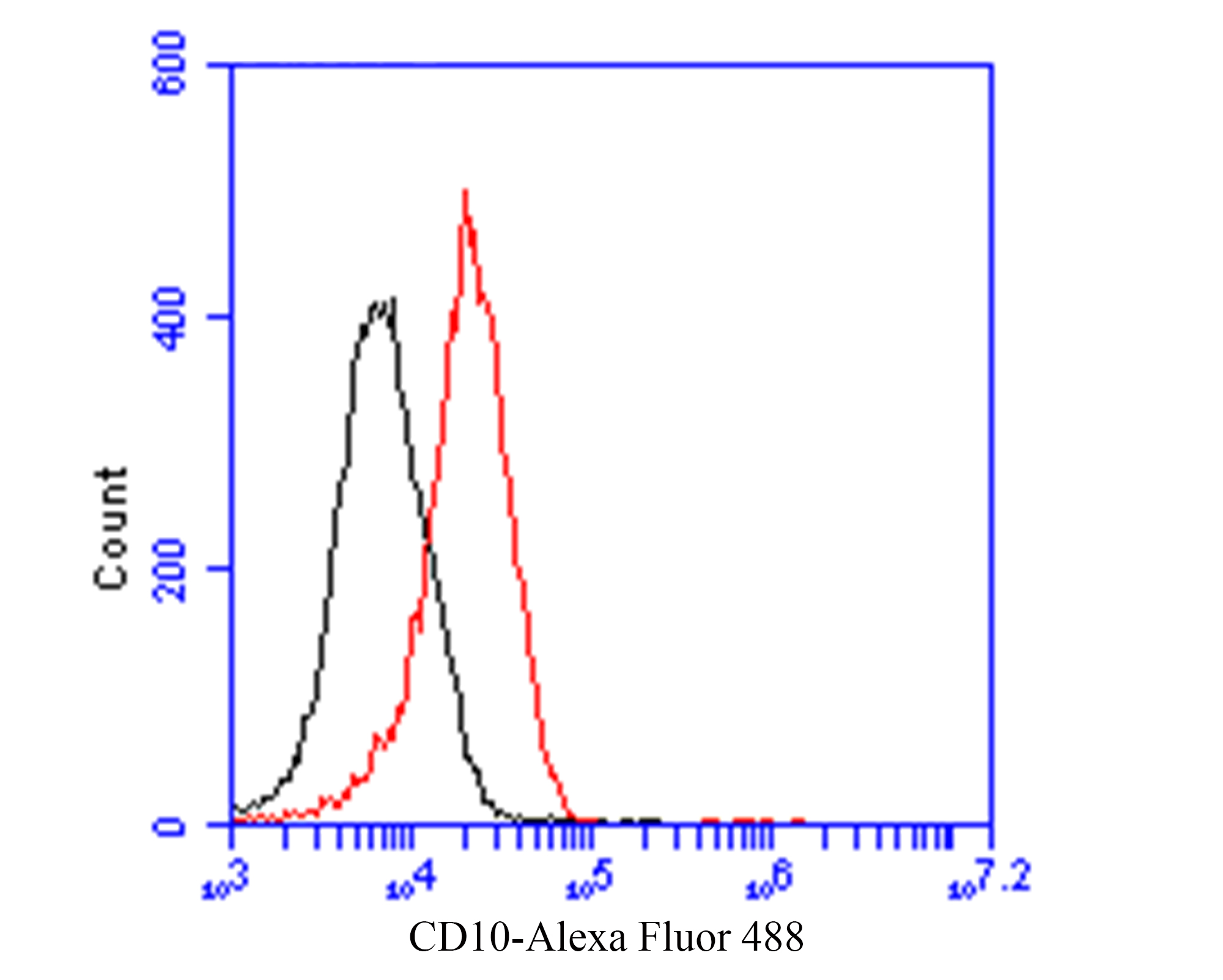 Flow cytometric analysis of CD10 was done on 293 cells. The cells were fixed, permeabilized and stained with the primary antibody (EM1901-25, 1/100) (red). After incubation of the primary antibody at room temperature for an hour, the cells were stained with a Alexa Fluor 488-conjugated goat anti-Mouse IgG Secondary antibody at 1/500 dilution for 30 minutes.Unlabelled sample was used as a control (cells without incubation with primary antibody; black).