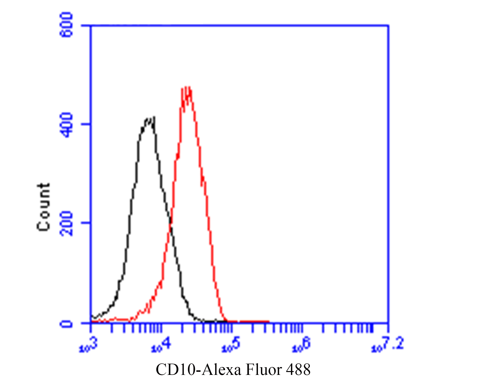 Flow cytometric analysis of CD10 was done on 293 cells. The cells were fixed, permeabilized and stained with the primary antibody (, 1/100) (red). After incubation of the primary antibody at room temperature for an hour, the cells were stained with a Alexa Fluor 488-conjugated goat anti-Mouse IgG Secondary antibody at 1/500 dilution for 30 minutes.Unlabelled sample was used as a control (cells without incubation with primary antibody; black).