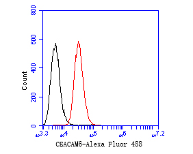 Flow cytometric analysis of CEACAM6 was done on SW620 cells. The cells were fixed, permeabilized and stained with the primary antibody (EM1901-68, 1/50) (red). After incubation of the primary antibody at room temperature for an hour, the cells were stained with a Alexa Fluor 488-conjugated Goat anti-Mouse IgG Secondary antibody at 1/1000 dilution for 30 minutes.Unlabelled sample was used as a control (cells without incubation with primary antibody; black).