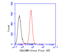 Flow cytometric analysis of CEACAM6 was done on SW620 cells. The cells were fixed, permeabilized and stained with the primary antibody (EM1901-69, 1/50) (red). After incubation of the primary antibody at room temperature for an hour, the cells were stained with a Alexa Fluor 488-conjugated Goat anti-Mouse IgG Secondary antibody at 1/1000 dilution for 30 minutes.Unlabelled sample was used as a control (cells without incubation with primary antibody; black).