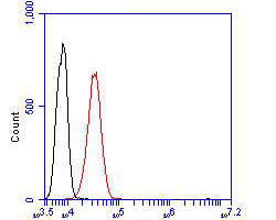 Flow cytometric analysis of Integrin beta 1 was done on L929 cells. The cells were fixed, permeabilized and stained with the primary antibody (EM1901-77, 1/100) (red). After incubation of the primary antibody at room temperature for an hour, the cells were stained with a Alexa FluorTM488 Goat anti-Mouse IgG Secondary antibody at 1/500 dilution for 30 minutes.Unlabelled sample was used as a control (cells without incubation with primary antibody; blcak).