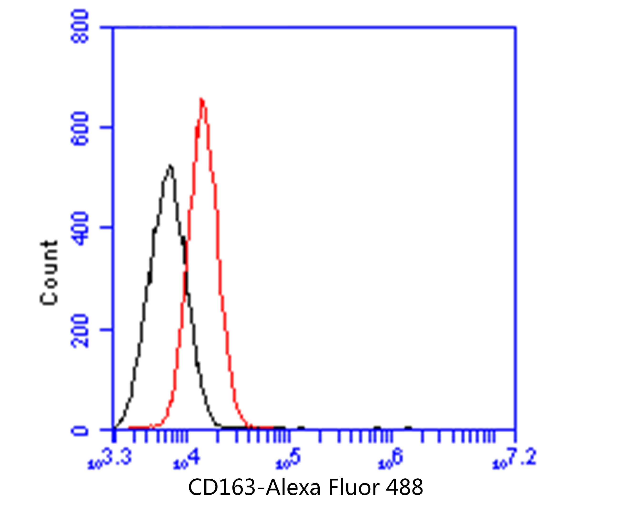 Flow cytometric analysis of CD163 was done on HT-29 cells. The cells were fixed, permeabilized and stained with the primary antibody (EM1901-90, 1/50) (red). After incubation of the primary antibody at room temperature for an hour, the cells were stained with a Alexa Fluor 488-conjugated Goat anti-Mouse IgG Secondary antibody at 1/1000 dilution for 30 minutes.Unlabelled sample was used as a control (cells without incubation with primary antibody; black).