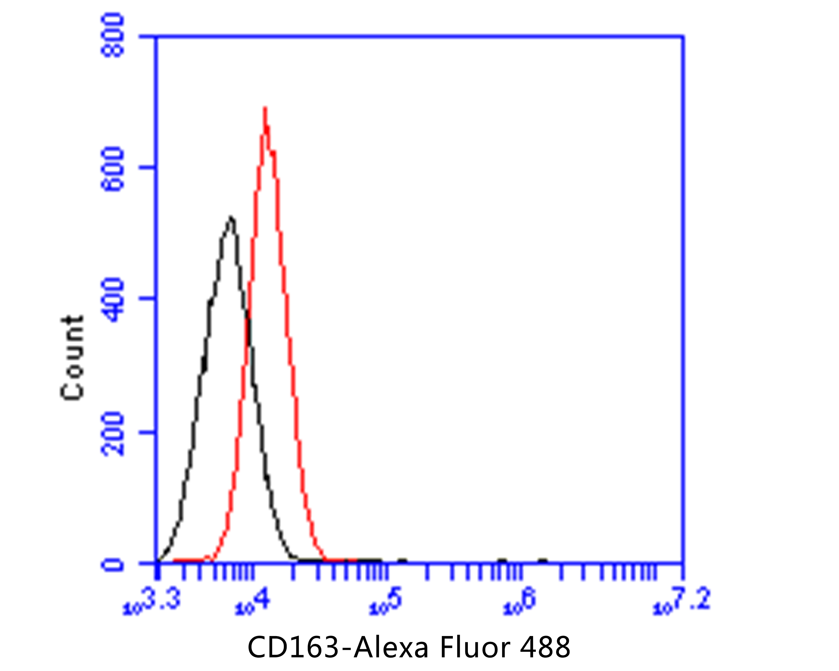 Flow cytometric analysis of CD163 was done on HT-29 cells. The cells were fixed, permeabilized and stained with the primary antibody (EM1901-91, 1/50) (red). After incubation of the primary antibody at room temperature for an hour, the cells were stained with a Alexa Fluor 488-conjugated Goat anti-Mouse IgG Secondary antibody at 1/1000 dilution for 30 minutes.Unlabelled sample was used as a control (cells without incubation with primary antibody; black).