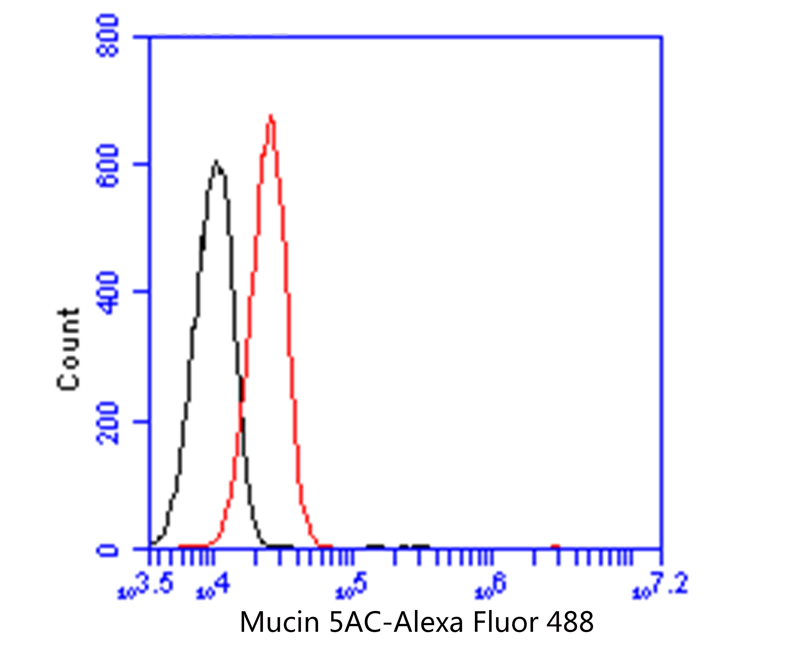 Flow cytometric analysis of MUC5AC was done on A549 cells. The cells were fixed, permeabilized and stained with the primary antibody (EM1902-02, 1/50) (red). After incubation of the primary antibody at room temperature for an hour, the cells were stained with a Alexa Fluor 488-conjugated Goat anti-Mouse IgG Secondary antibody at 1/1000 dilution for 30 minutes.Unlabelled sample was used as a control (cells without incubation with primary antibody; black).