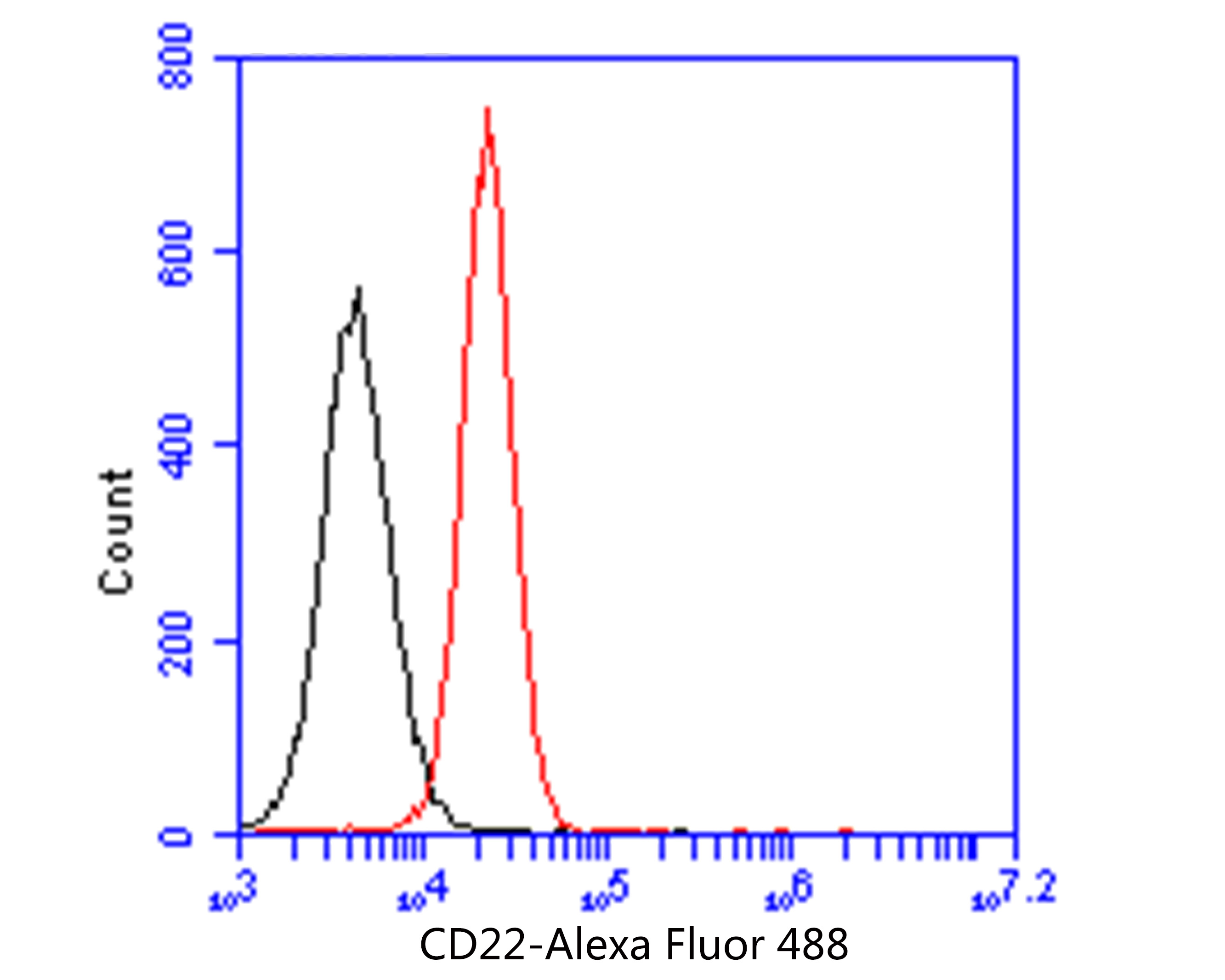 Flow cytometric analysis of CD22 was done on Daudi cells. The cells were fixed, permeabilized and stained with the primary antibody (EM1902-13, 1/100) (red). After incubation of the primary antibody at room temperature for an hour, the cells were stained with a Alexa FluorTM488 Goat anti-Mouse IgG Secondary antibody at 1/500 dilution for 30 minutes.Unlabelled sample was used as a control (cells without incubation with primary antibody; blcak).