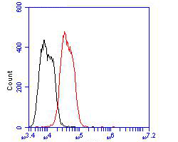 Flow cytometric analysis of DAP Kinase 1 was done on MCF-7 cells. The cells were fixed, permeabilized and stained with the primary antibody (EM1902-25, 1/100) (red). After incubation of the primary antibody at room temperature for an hour, the cells were stained with a Alexa Fluor 488-conjugated goat anti-mouse IgG Secondary antibody at 1/500 dilution for 30 minutes.Unlabelled sample was used as a control (cells without incubation with primary antibody; blcak).