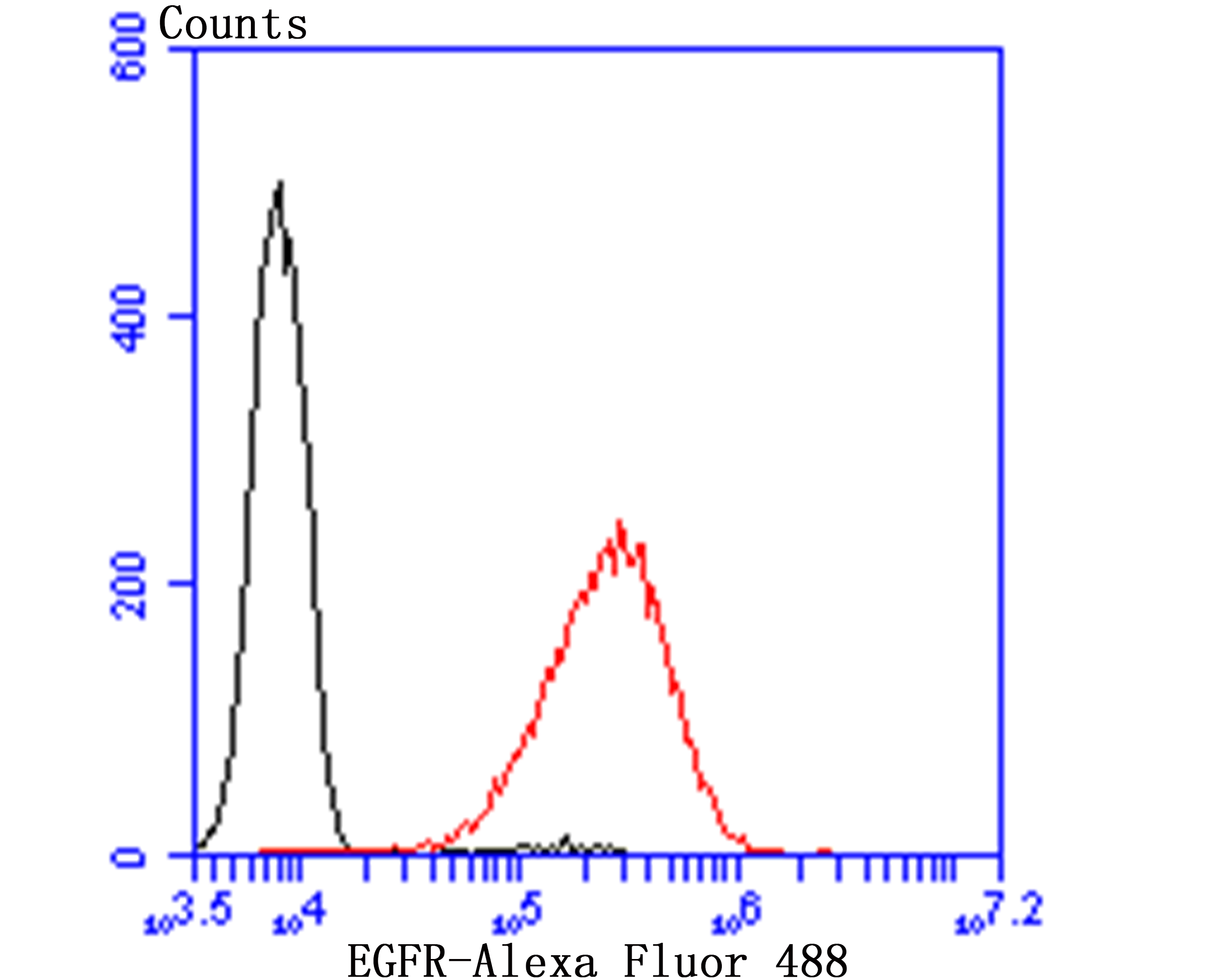 Flow cytometric analysis of A431 cells with EGFR antibody at 1/100 dilution (red) compared with an unlabelled control (cells without incubation with primary antibody; black). Alexa Fluor 488-conjugated goat anti-rabbit IgG was used as the secondary antibody.