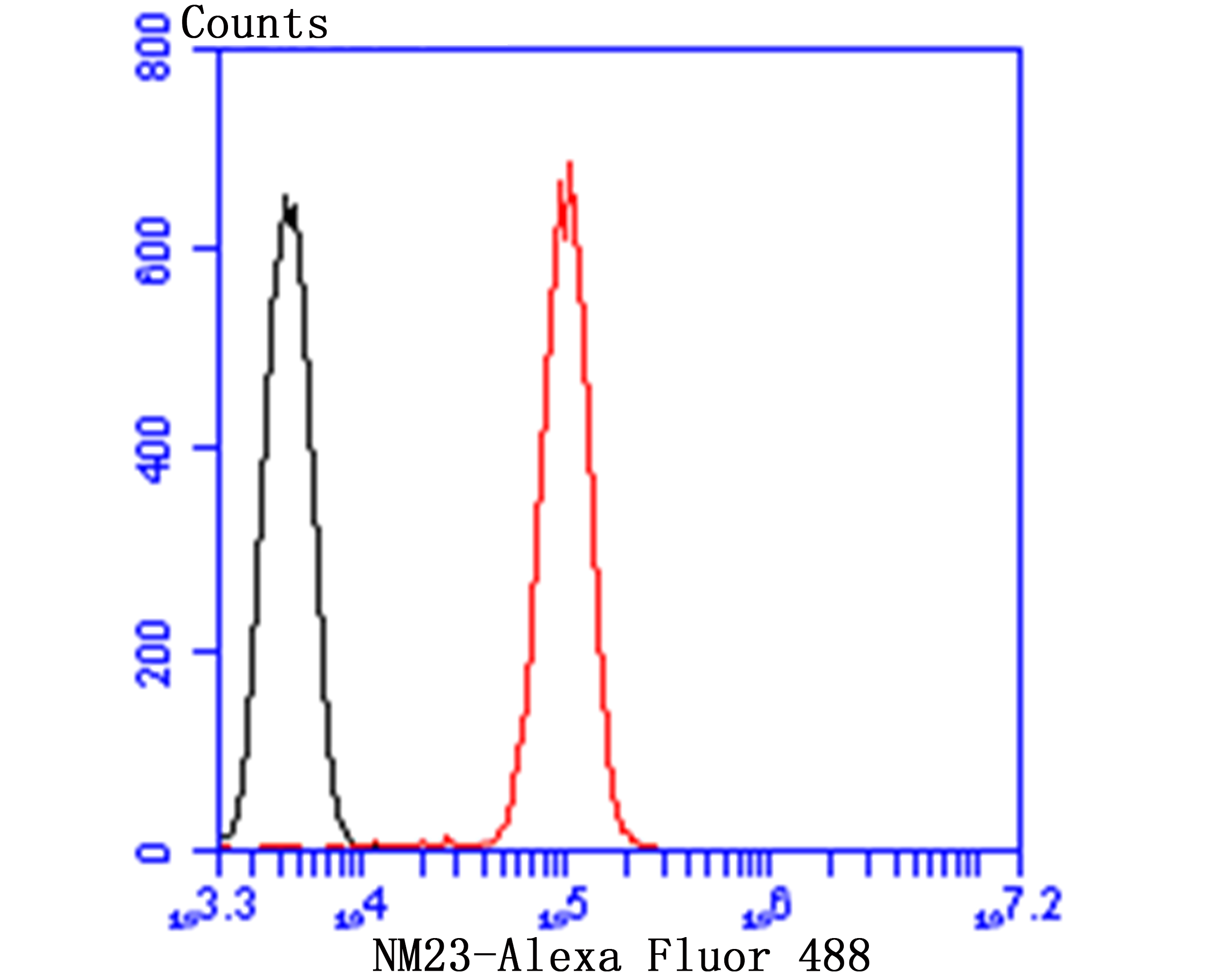 Flow cytometric analysis of Jurkat cells with NM23 antibody at 1/100 dilution (red) compared with an unlabelled control (cells without incubation with primary antibody; black). Alexa Fluor 488-conjugated goat anti-rabbit IgG was used as the secondary antibody.