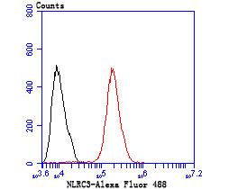 Flow cytometric analysis of MCF-7 cells with NLRC3 antibody at 1/50 dilution (red) compared with an unlabelled control (cells without incubation with primary antibody; black). Alexa Fluor 488-conjugated Goat anti rabbit IgG was used as the secondary antibody.