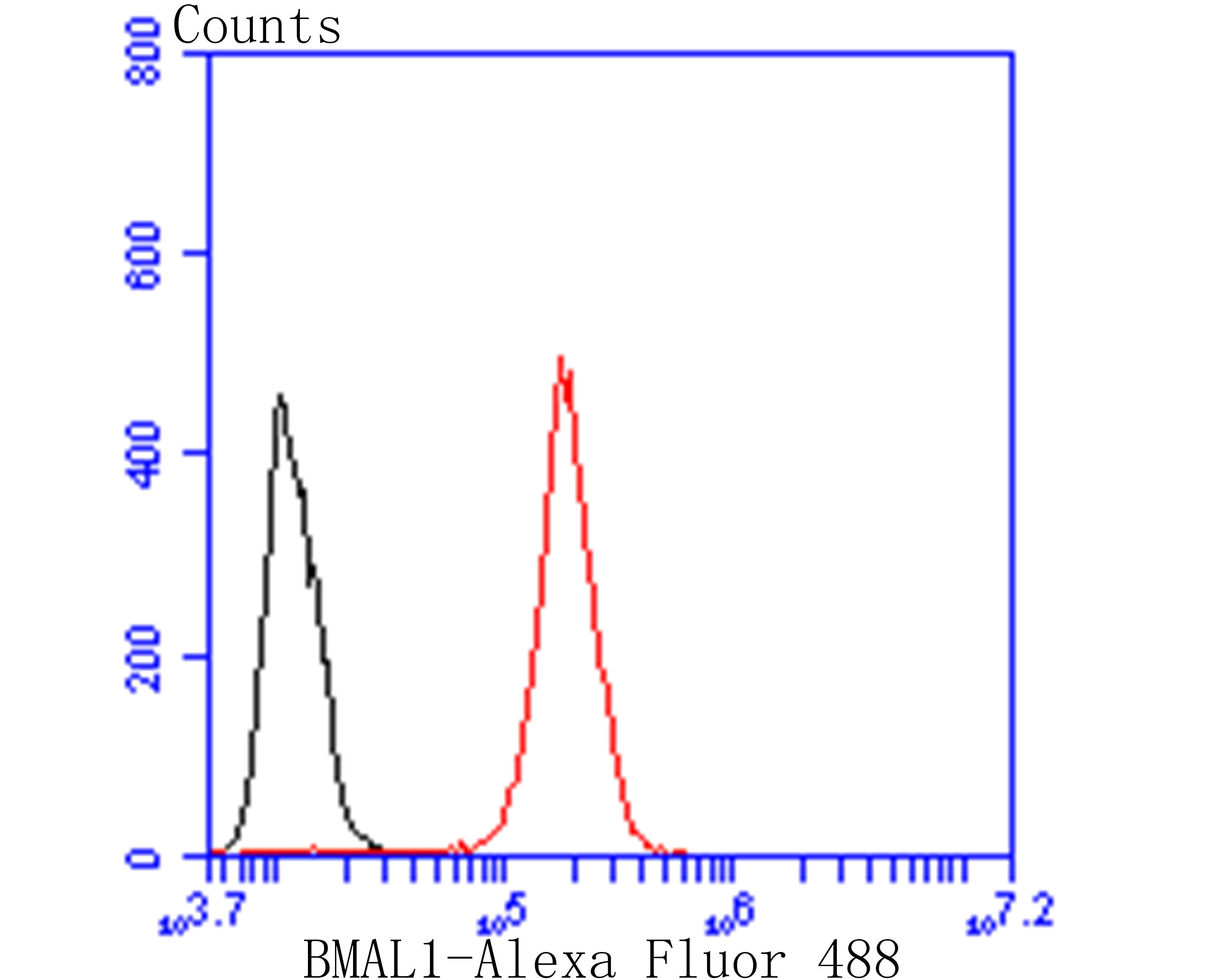 Flow cytometric analysis of SHSY5Y cells with BMAL1 antibody at 1/100 dilution (red) compared with an unlabelled control (cells without incubation with primary antibody; black). Alexa Fluor 488-conjugated goat anti-rabbit IgG was used as the secondary antibody.