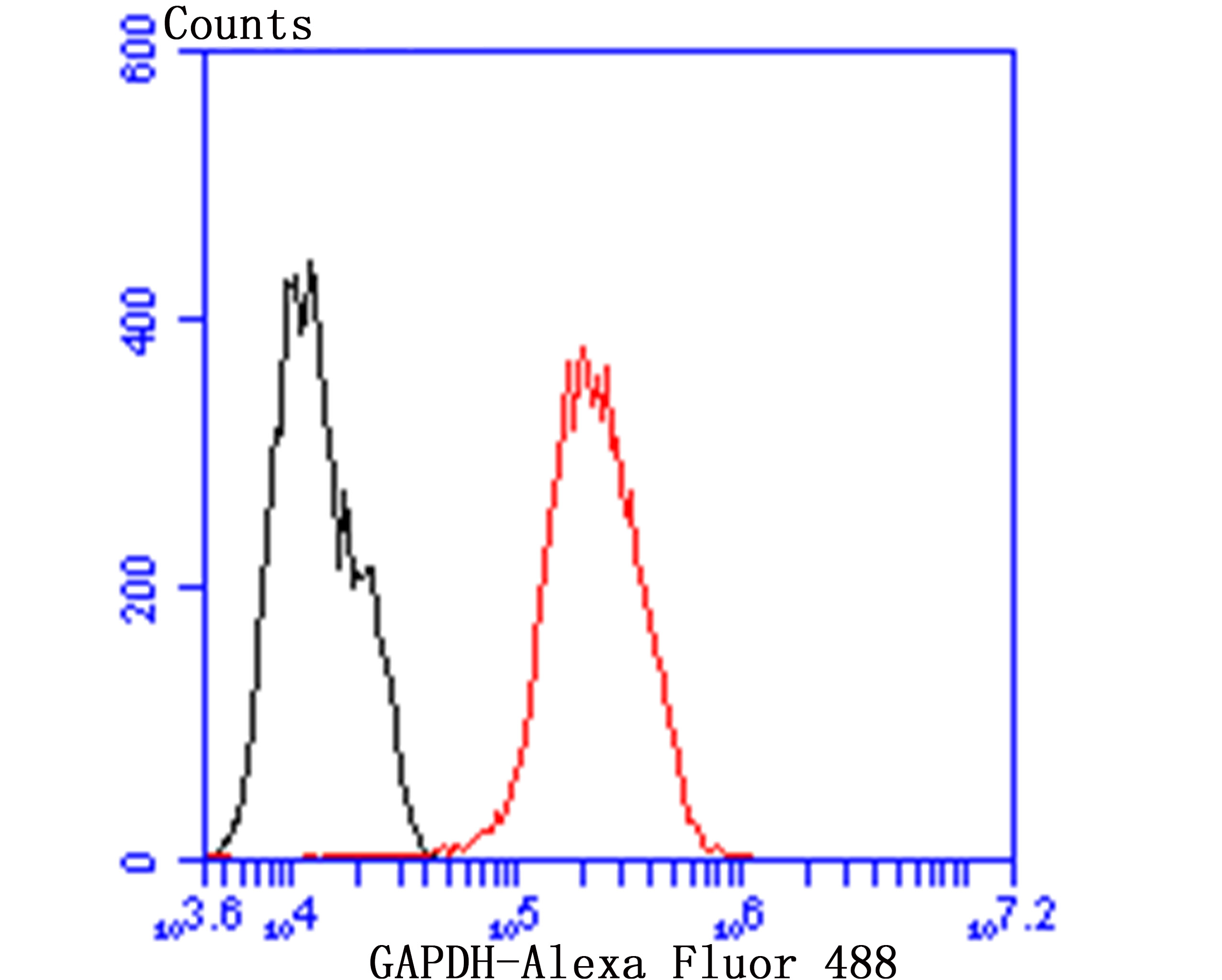 Flow cytometric analysis of MCF-7 cells with GAPDH antibody at 1/50 dilution (red) compared with an unlabelled control (cells without incubation with primary antibody; black). Alexa Fluor 488-conjugated goat anti rabbit IgG was used as the secondary antibody.