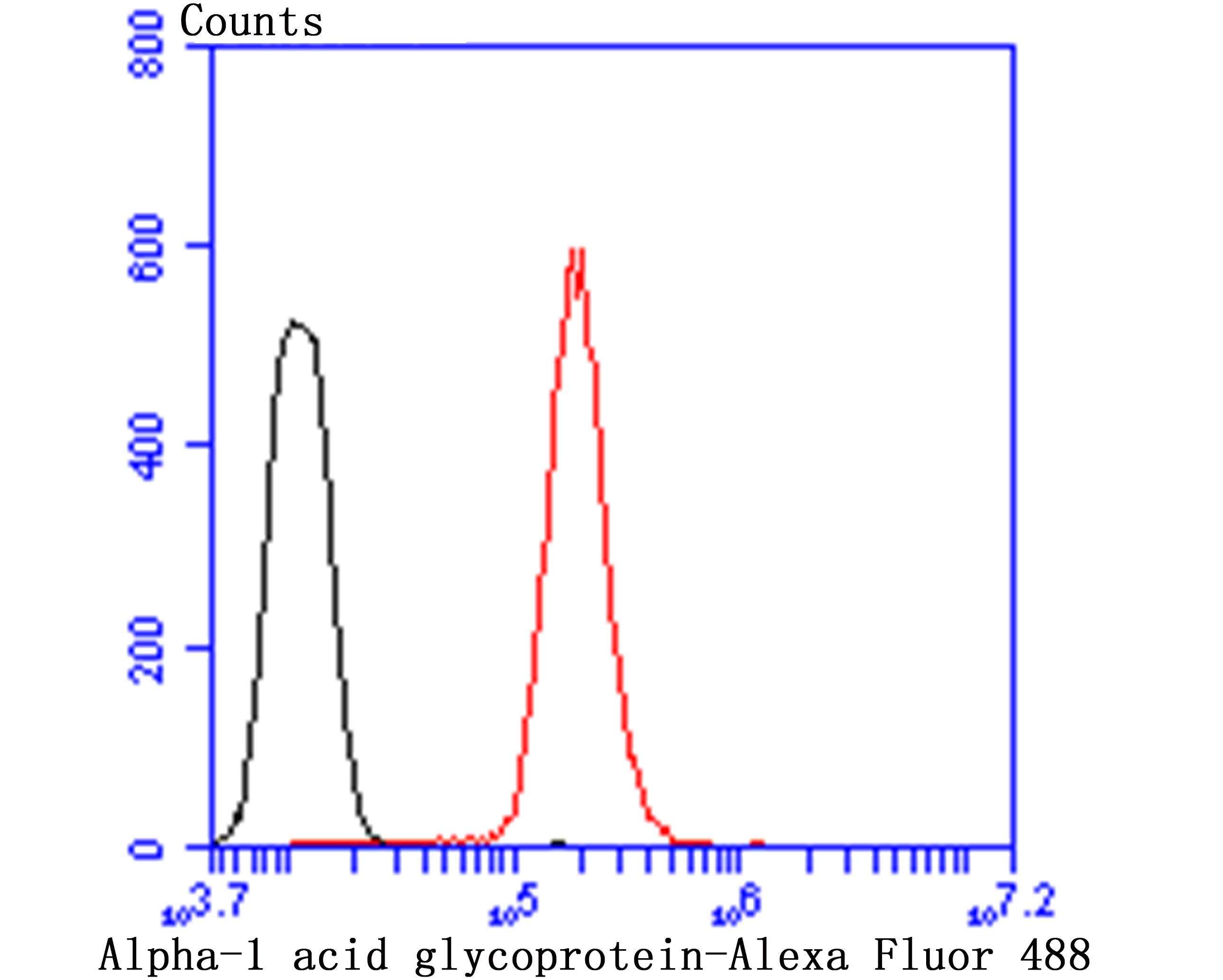 Flow cytometric analysis of HepG2 cells with Alpha-1 Acid Glycoprotein antibody at 1/50 dilution (red) compared with an unlabelled control (cells without incubation with primary antibody; black). Alexa Fluor 488-conjugated goat anti-rabbit IgG was used as the secondary antibody.