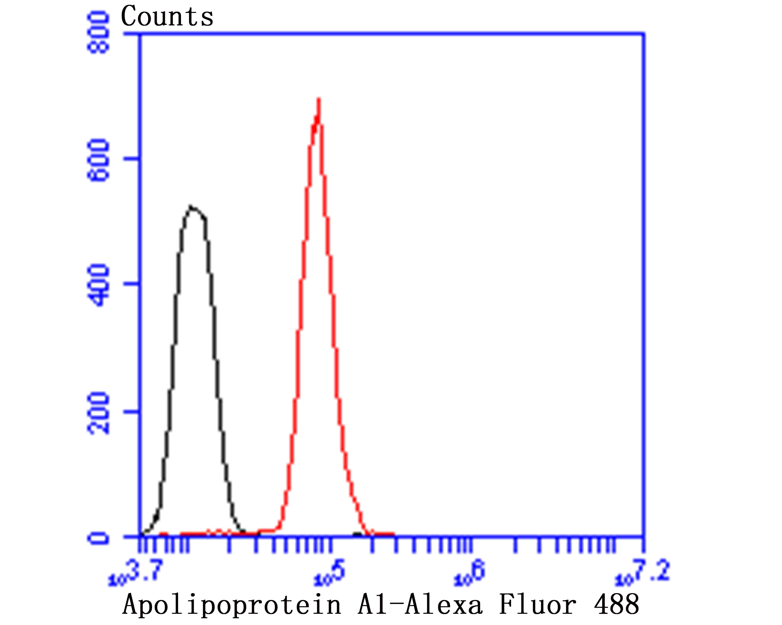 Flow cytometric analysis of HepG2 cells with Apolipoprotein A1 antibody at 1/50 dilution (red) compared with an unlabelled control (cells without incubation with primary antibody; black). Alexa Fluor 488-conjugated goat anti-rabbit IgG was used as the secondary antibody.