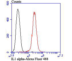 Flow cytometric analysis of PC-3M cells with IL1 alpha antibody at 1/100 dilution (red) compared with an unlabelled control (cells without incubation with primary antibody; black). Alexa Fluor 488-conjugated goat anti-rabbit IgG was used as the secondary antibody.