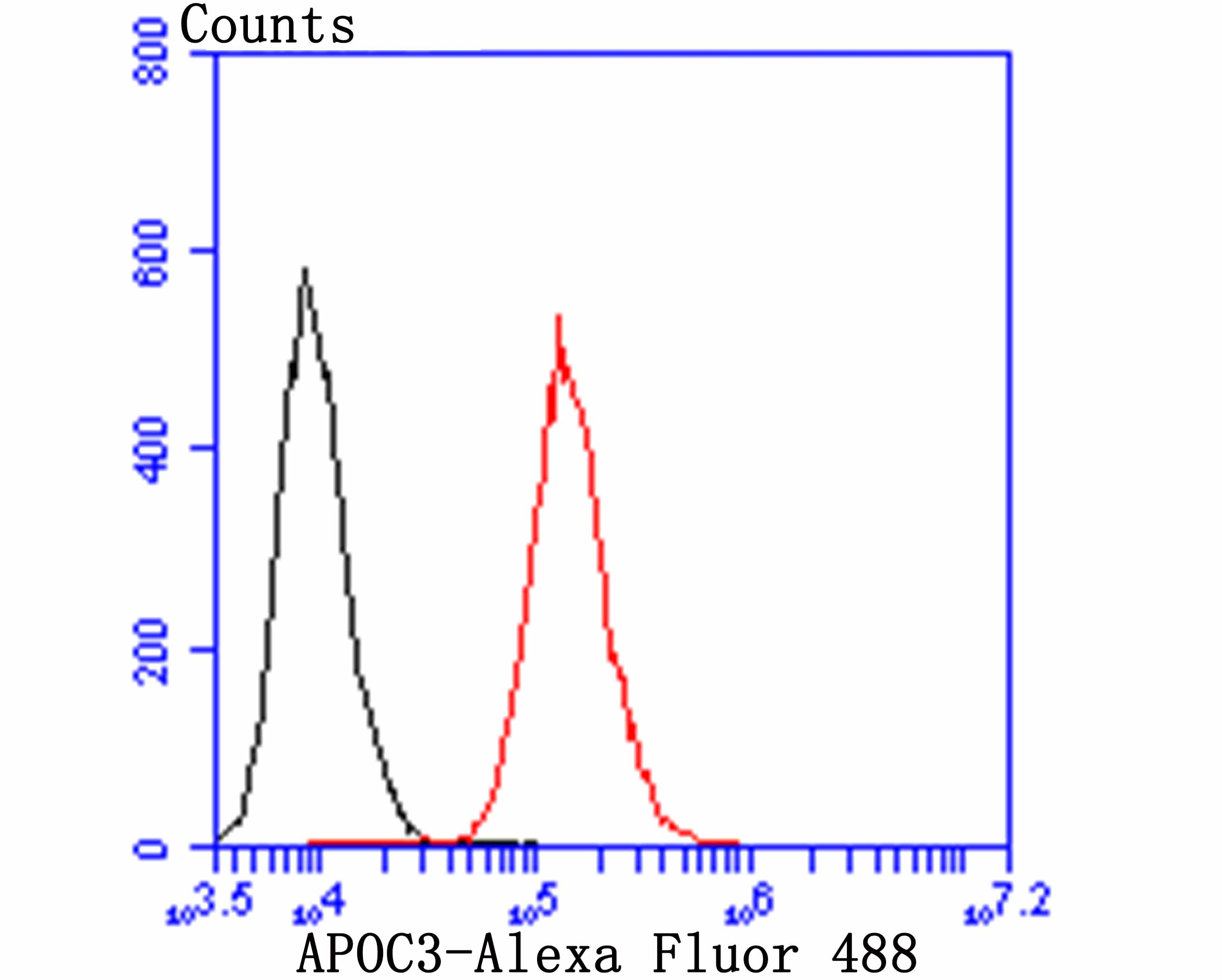 Flow cytometric analysis of HepG2 cells with APOC3 antibody at 1/100 dilution (red) compared with an unlabelled control (cells without incubation with primary antibody; black). Alexa Fluor 488-conjugated goat anti-rabbit IgG was used as the secondary antibody.