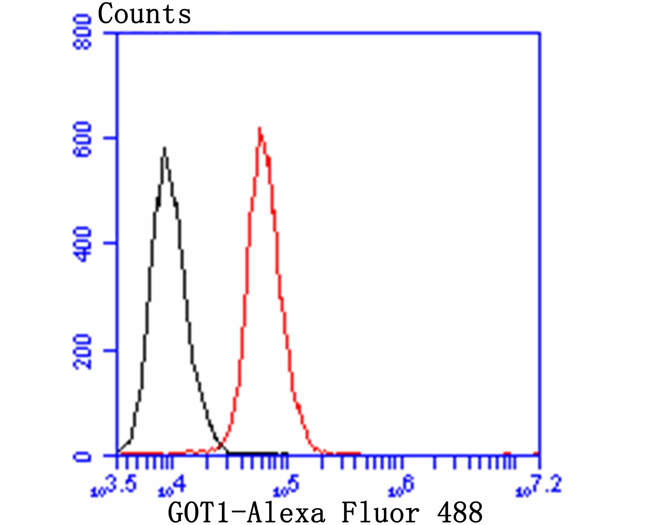 Flow cytometric analysis of HepG2 cells with GOT1 antibody at 1/100 dilution (red) compared with an unlabelled control (cells without incubation with primary antibody; black). Alexa Fluor 488-conjugated goat anti-rabbit IgG was used as the secondary antibody.
