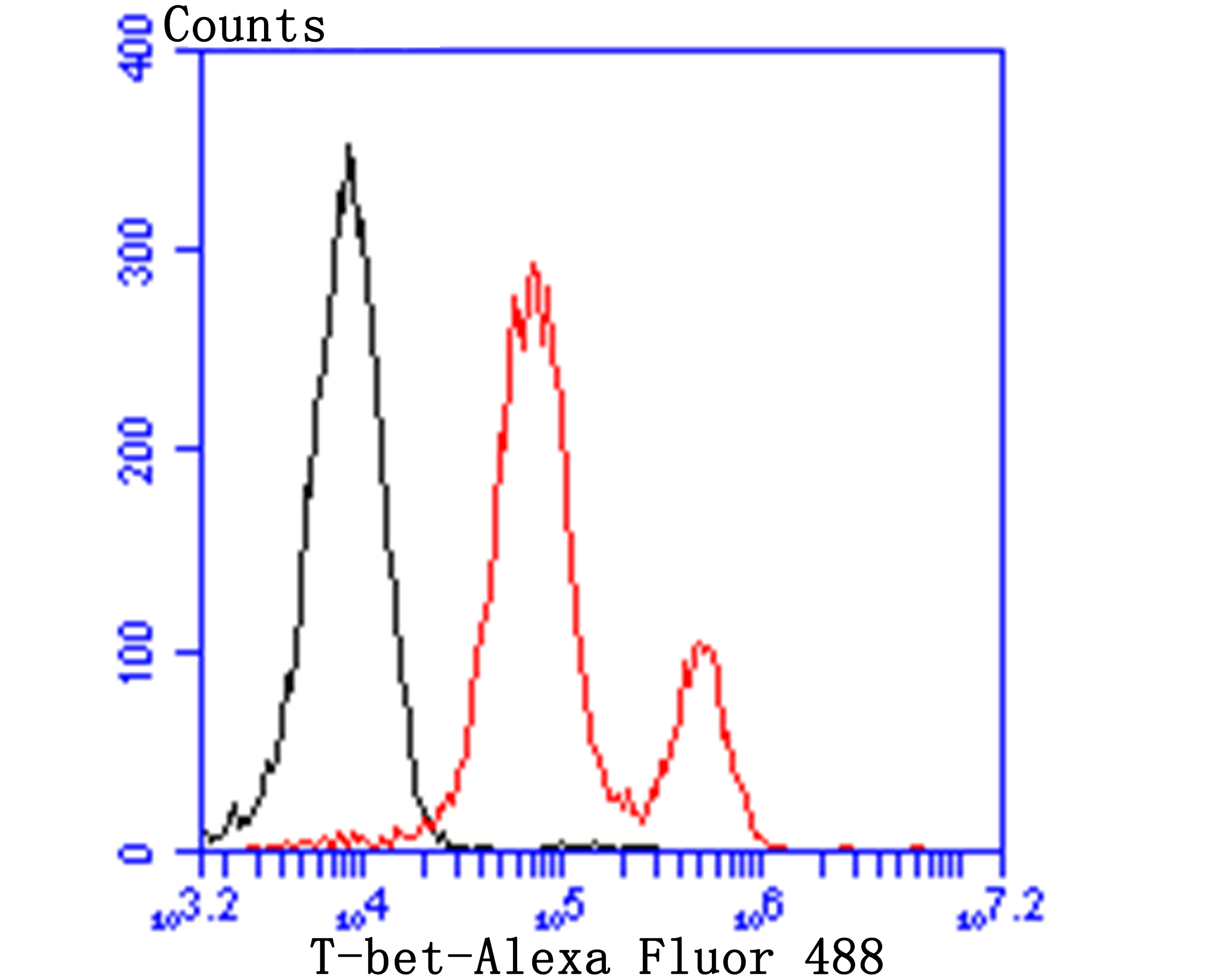 Flow cytometric analysis of Jurkat cells with T-bet antibody at 1/100 dilution (red) compared with an unlabelled control (cells without incubation with primary antibody; black). Alexa Fluor 488-conjugated goat anti-rabbit IgG was used as the secondary antibody.