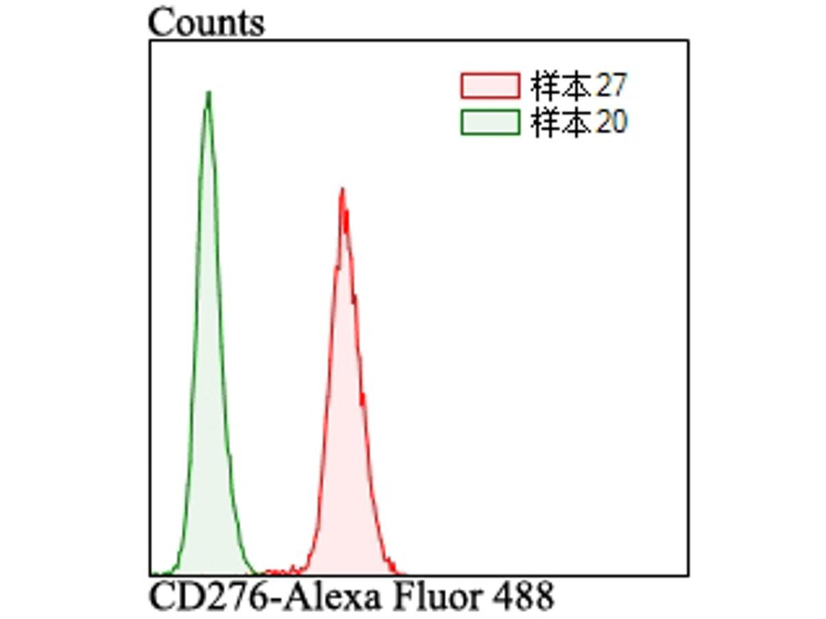 Flow cytometric analysis of LOVO cells with CD276 antibody at 1/100 dilution (red) compared with an unlabelled control (cells without incubation with primary antibody; green). Alexa Fluor 488-conjugated goat anti-rabbit IgG was used as the secondary antibody.