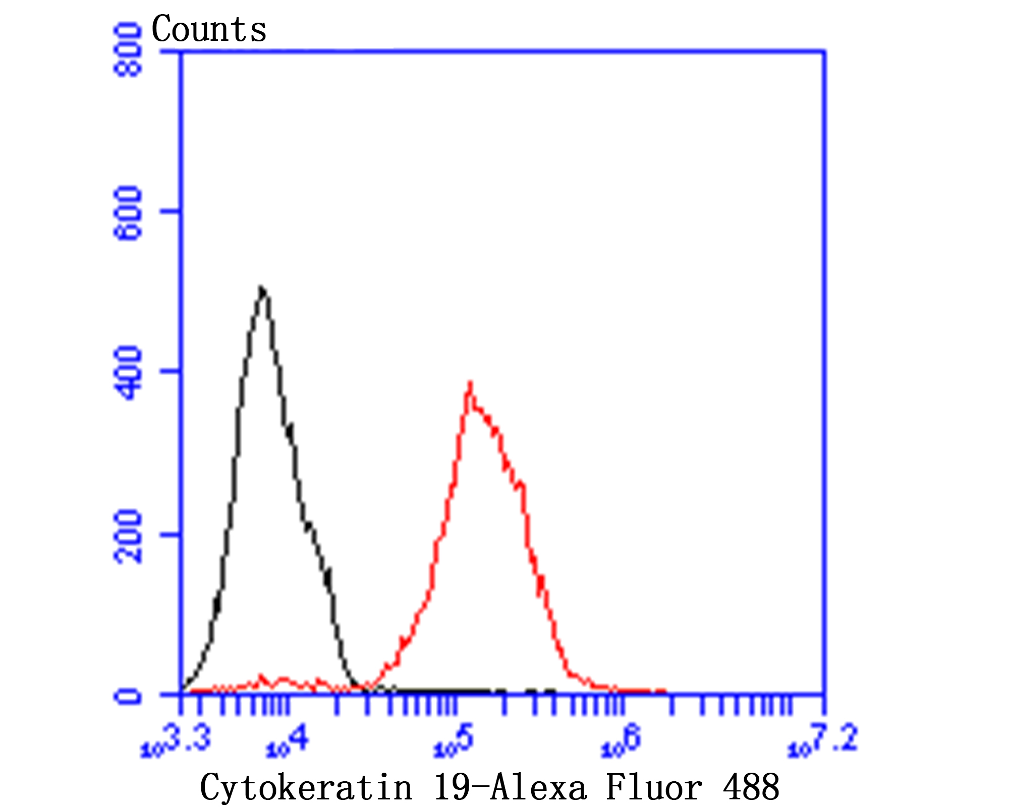 Flow cytometric analysis of Cytokeratin 19 was done on MCF-7 cells. The cells were fixed, permeabilized and stained with Cytokeratin 19 antibody at 1/100 dilution (red) compared with an unlabelled control (cells without incubation with primary antibody; black). After incubation of the primary antibody on room temperature for an hour, the cells was stained with a Alexa Fluor™ 488-conjugated goat anti-rabbit IgG Secondary antibody at 1/500 dilution for 30 minutes.