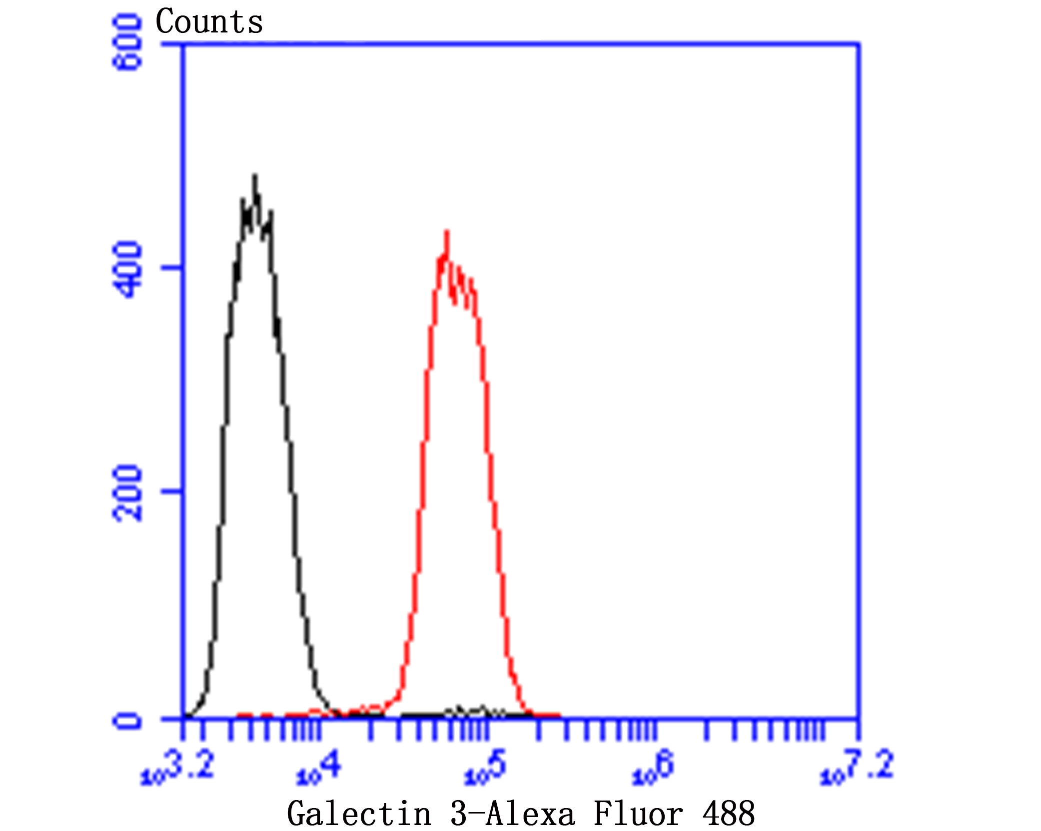 Flow cytometric analysis of Galectin 3 was done on SiHa cells. The cells were fixed, permeabilized and stained with Galectin 3 antibody at 1/100 dilution (red) compared with an unlabelled control (cells without incubation with primary antibody; black). After incubation of the primary antibody on room temperature for an hour, the cells was stained with a Alexa Fluor™ 488-conjugated goat anti-rabbit IgG Secondary antibody at 1/500 dilution for 30 minutes.