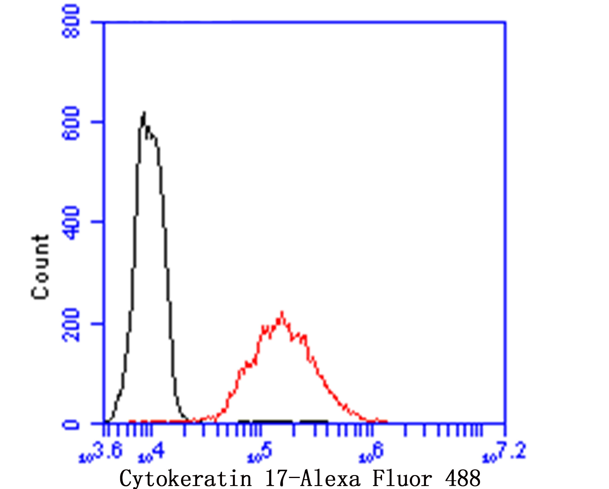 Flow cytometric analysis of Cytokeratin 17 was done on Hela cells. The cells were fixed, permeabilized and stained with MMP9 antibody at 1/100 dilution (red) compared with an unlabelled control (cells without incubation with primary antibody; black). After incubation of the primary antibody on room temperature for 1 hour, the cells was stained with a Alexa Fluor™ 488-conjugated goat anti-rabbit IgG Secondary antibody at 1/500 dilution for 30 minutes.