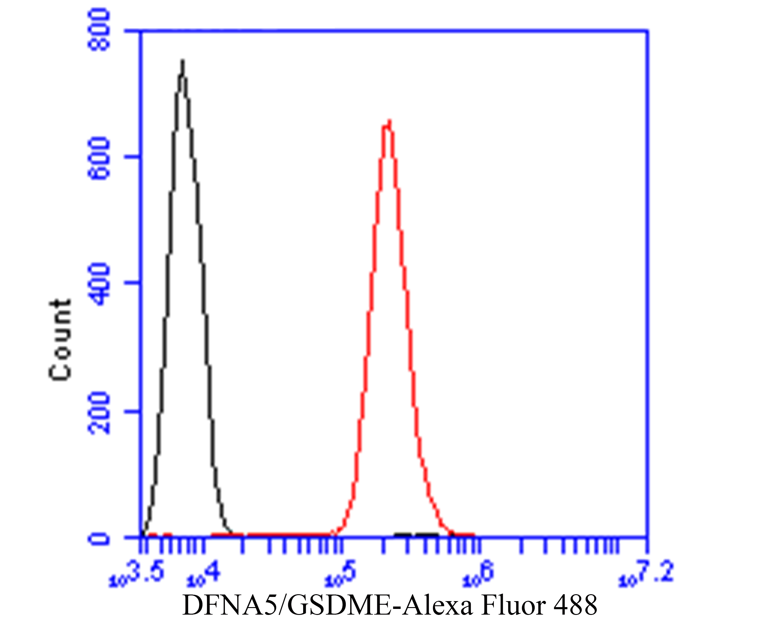 Flow cytometric analysis of DFNA5/GSDME was done on SiHa cells. The cells were fixed, permeabilized and stained with the primary antibody (ER1901-12, 1/50) (red). After incubation of the primary antibody at room temperature for an hour, the cells were stained with a Alexa Fluor 488-conjugated Goat anti-Rabbit IgG Secondary antibody at 1/1000 dilution for 30 minutes.Unlabelled sample was used as a control (cells without incubation with primary antibody; black).