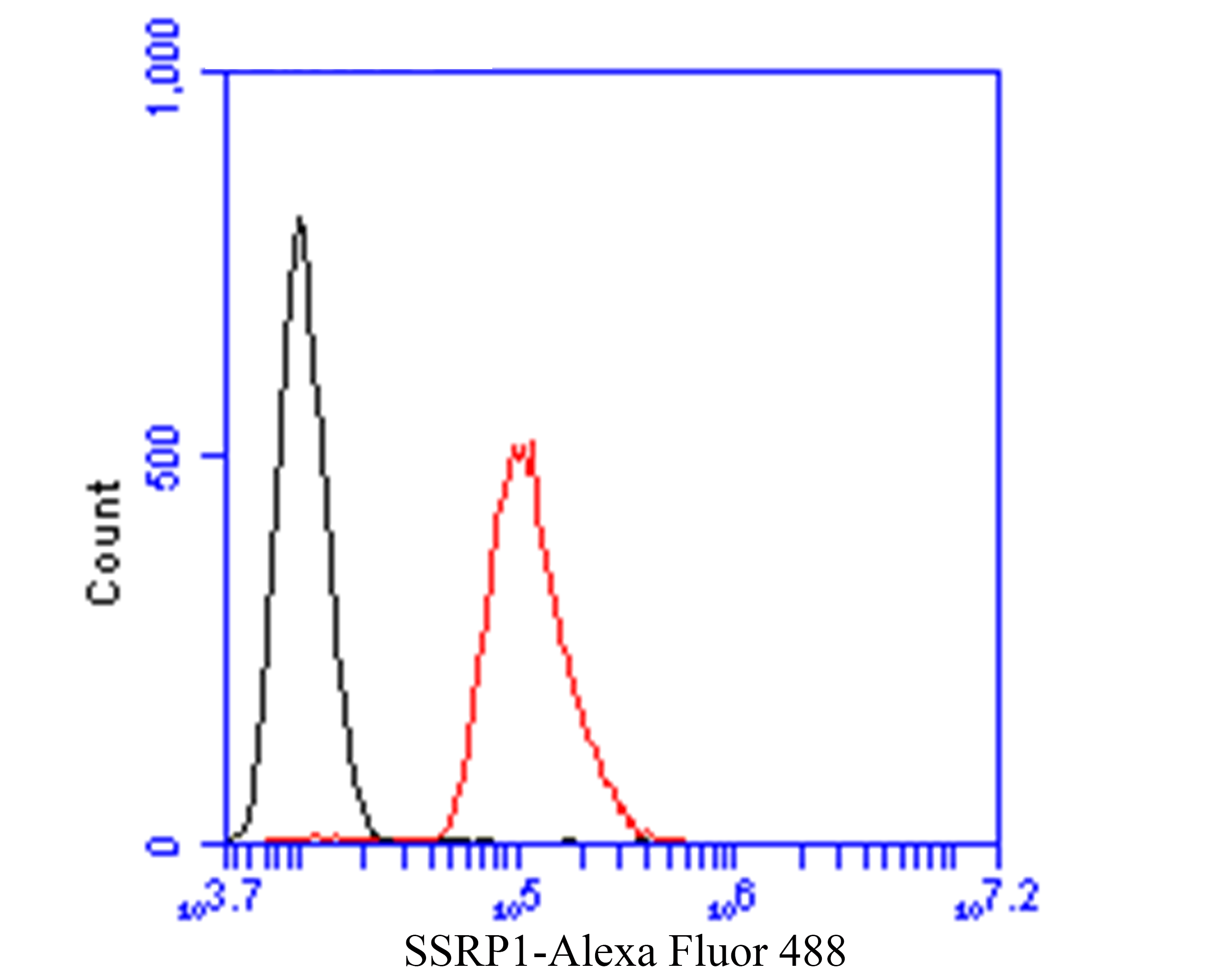 Flow cytometric analysis of SSRP1 was done on SH-SY5Y cells. The cells were fixed, permeabilized and stained with the primary antibody (ER1901-13, 1/50) (red). After incubation of the primary antibody at room temperature for an hour, the cells were stained with a Alexa Fluor 488-conjugated Goat anti-Rabbit IgG Secondary antibody at 1/1000 dilution for 30 minutes.Unlabelled sample was used as a control (cells without incubation with primary antibody; black).
