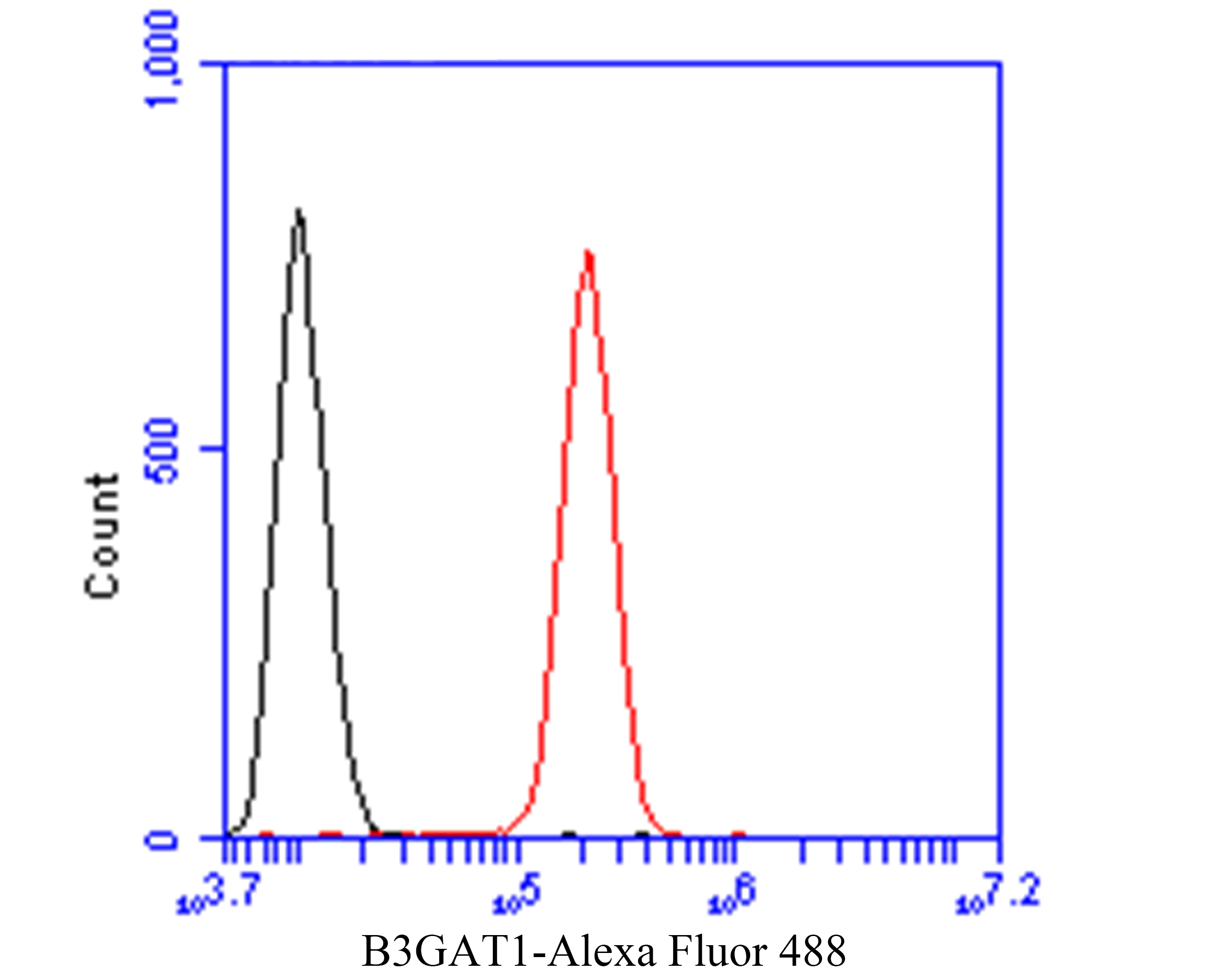 Flow cytometric analysis of B3GAT1 was done on SH-SY5Y cells. The cells were fixed, permeabilized and stained with the primary antibody (ER1901-15, 1/50) (red). After incubation of the primary antibody at room temperature for an hour, the cells were stained with a Alexa Fluor 488-conjugated Goat anti-Rabbit IgG Secondary antibody at 1/1000 dilution for 30 minutes.Unlabelled sample was used as a control (cells without incubation with primary antibody; black).