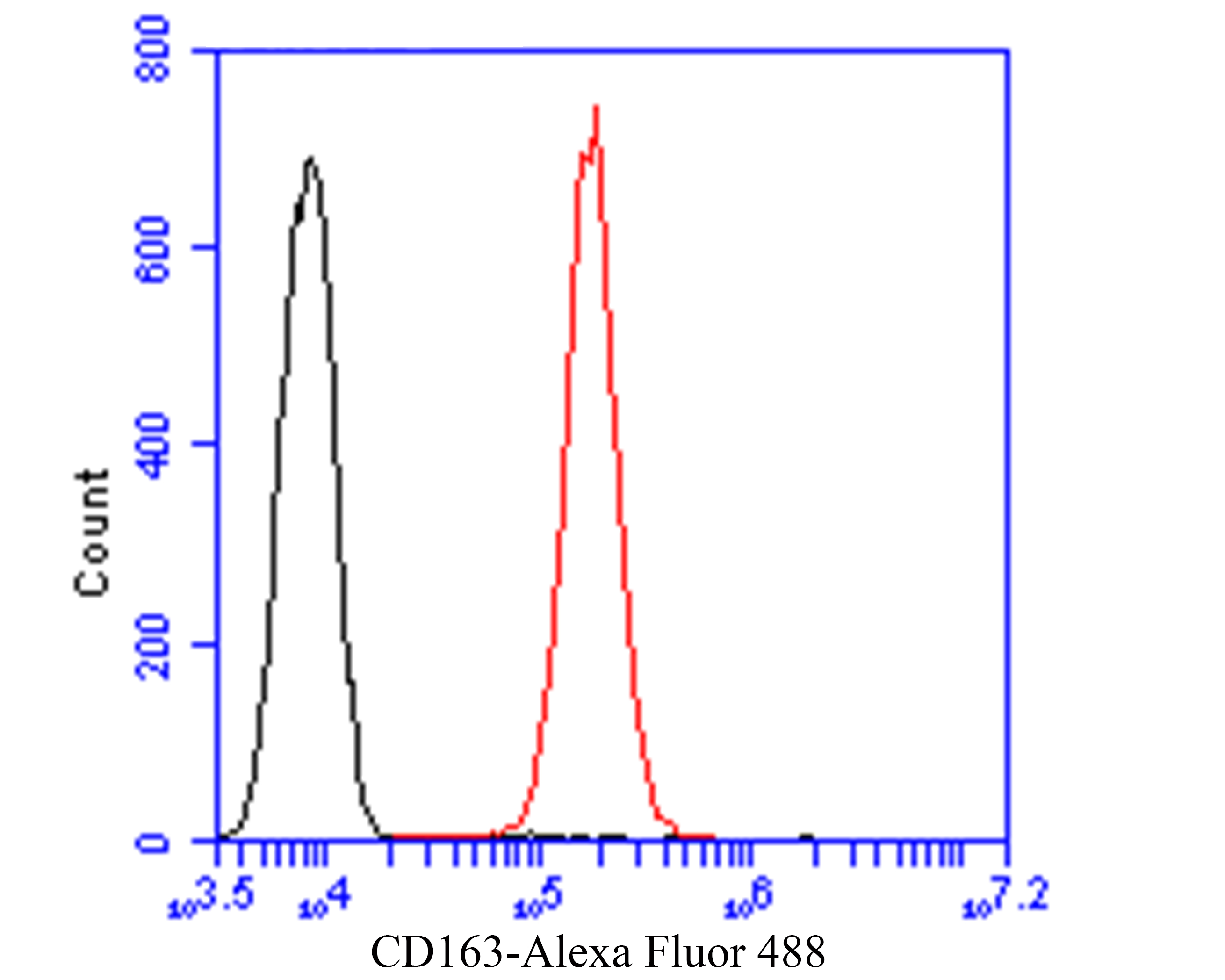 Flow cytometric analysis of CD163 was done on HepG2 cells. The cells were fixed, permeabilized and stained with the primary antibody (ER1901-22, 1/50) (red). After incubation of the primary antibody at room temperature for an hour, the cells were stained with a Alexa Fluor 488-conjugated Goat anti-Rabbit IgG Secondary antibody at 1/1000 dilution for 30 minutes.Unlabelled sample was used as a control (cells without incubation with primary antibody; black).