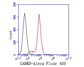 Flow cytometric analysis of GABRD was done on MCF-7 cells. The cells were fixed, permeabilized and stained with the primary antibody (ER1901-54, 1/50) (red). After incubation of the primary antibody at room temperature for an hour, the cells were stained with a Alexa Fluor 488-conjugated Goat anti-Rabbit IgG Secondary antibody at 1/1000 dilution for 30 minutes.Unlabelled sample was used as a control (cells without incubation with primary antibody; black).