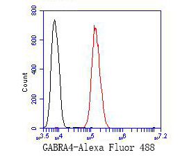 Flow cytometric analysis of GABRA4 was done on SH-SY5Y cells. The cells were fixed, permeabilized and stained with the primary antibody (ER1901-60, 1/50) (red). After incubation of the primary antibody at room temperature for an hour, the cells were stained with a Alexa Fluor 488-conjugated Goat anti-Rabbit IgG Secondary antibody at 1/1000 dilution for 30 minutes.Unlabelled sample was used as a control (cells without incubation with primary antibody; black).