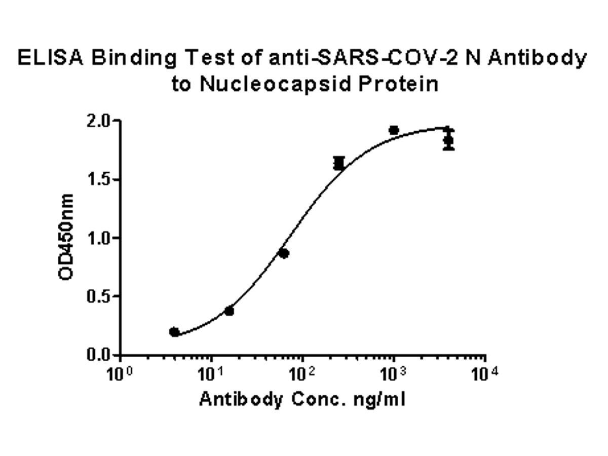 ELISA analysis of with anti-SARS-CoV-2 Nucleocapsid Proein antibody. Antigen (1 μg/mL). The antigen was used as the coating antigen, and the anti-SARS-CoV-2 Nucleocapsid Protein antibody was used as the capture antigen for ELISA.