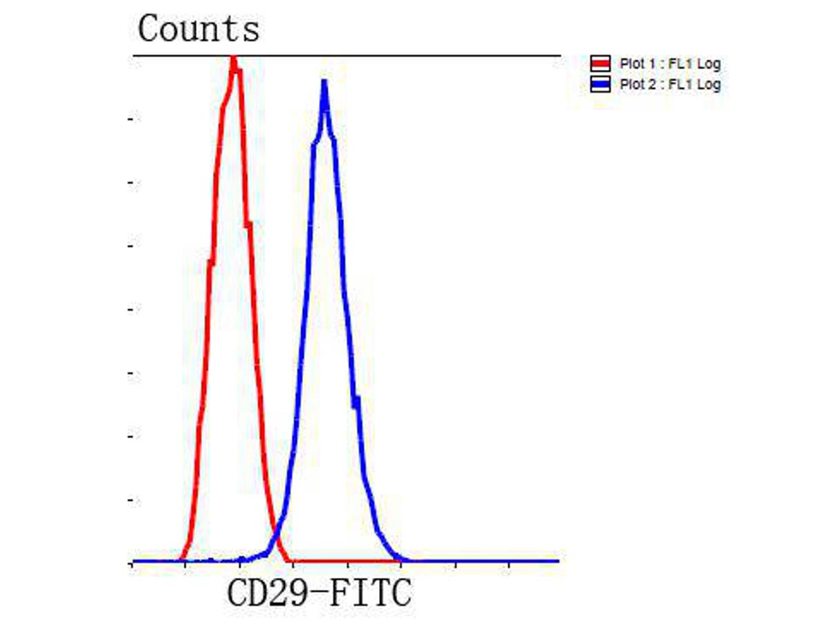 Flow cytometric analysis of HepG2 cells with CD29 antibody at 1/100 dilution (blue) compared with an unlabelled control (cells without incubation with primary antibody; red). Goat anti rabbit IgG (FITC) was used as the secondary antibody.