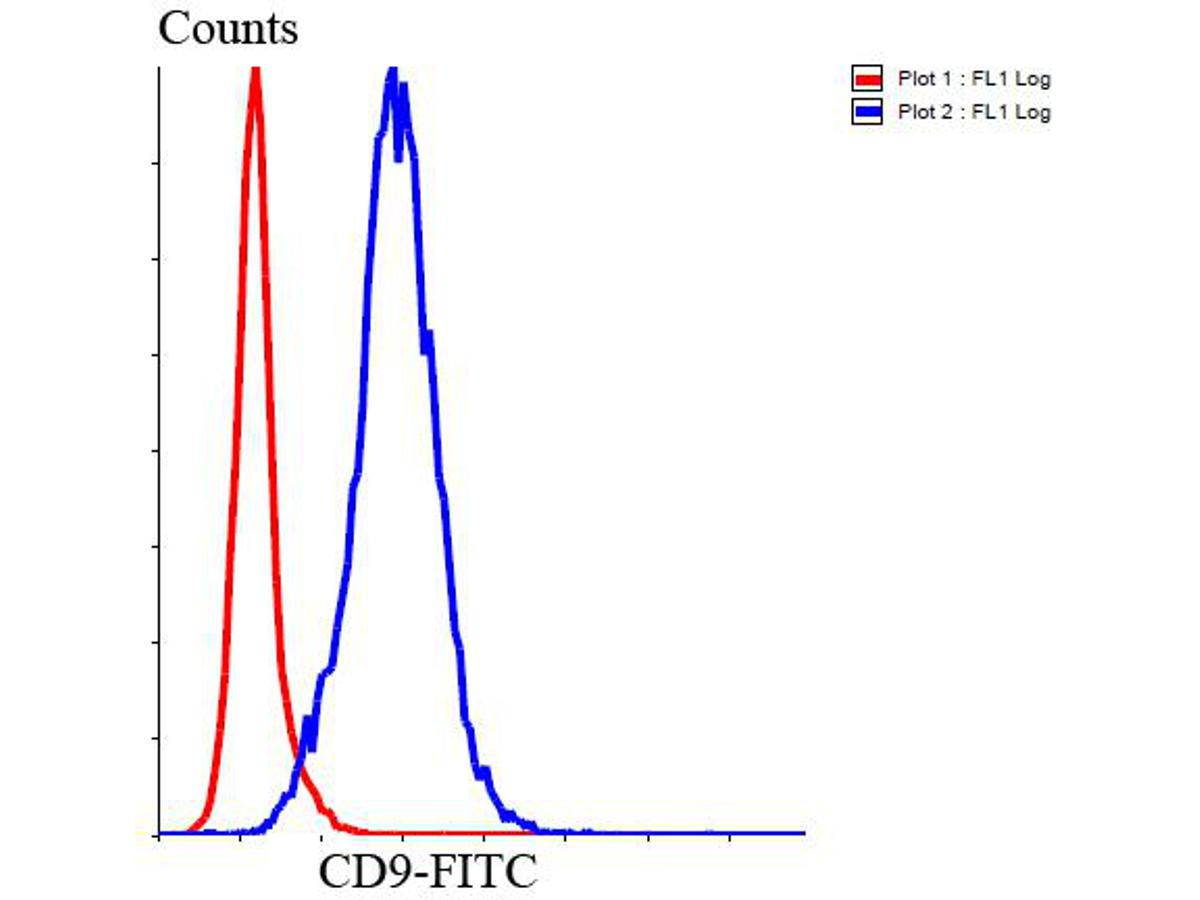 Flow cytometric analysis of Jurkat cells with CD9 antibody at 1/100 dilution (blue) compared with an unlabelled control (cells without incubation with primary antibody; red). Goat anti rabbit IgG (FITC) was used as the secondary antibody.