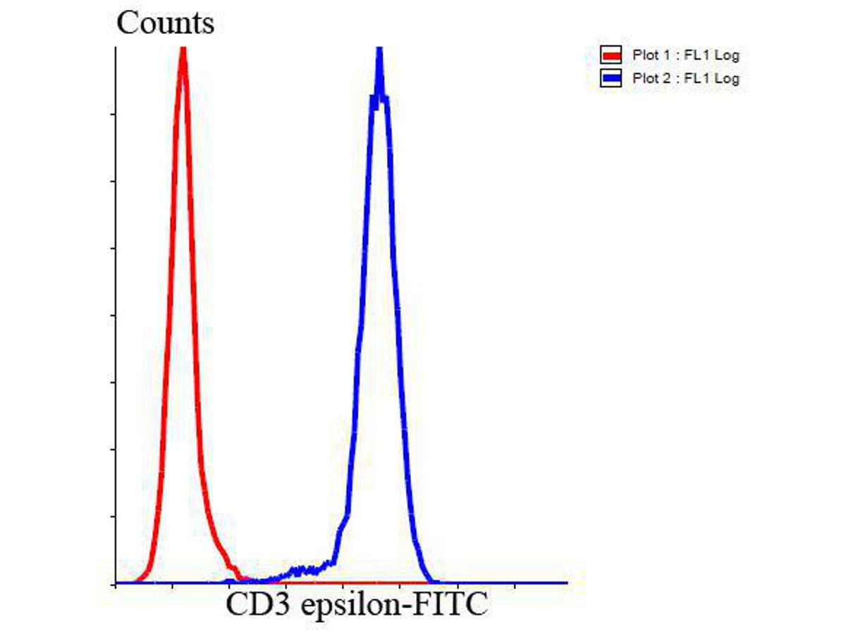 Flow cytometric analysis of Jurkat cells with CD3E antibody at 1/100 dilution (blue) compared with an unlabelled control (cells without incubation with primary antibody; red). Goat anti rabbit IgG (FITC) was used as the secondary antibody.