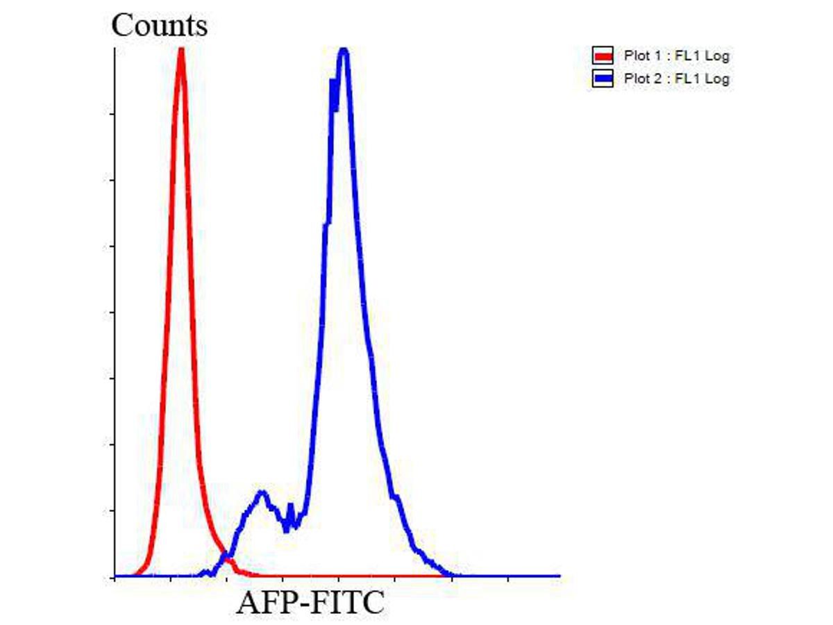 Flow cytometric analysis of Jurkat cells with AFP antibody at 1/100 dilution (blue) compared with an unlabelled control (cells without incubation with primary antibody; red). Goat anti rabbit IgG (FITC) was used as the secondary antibody.