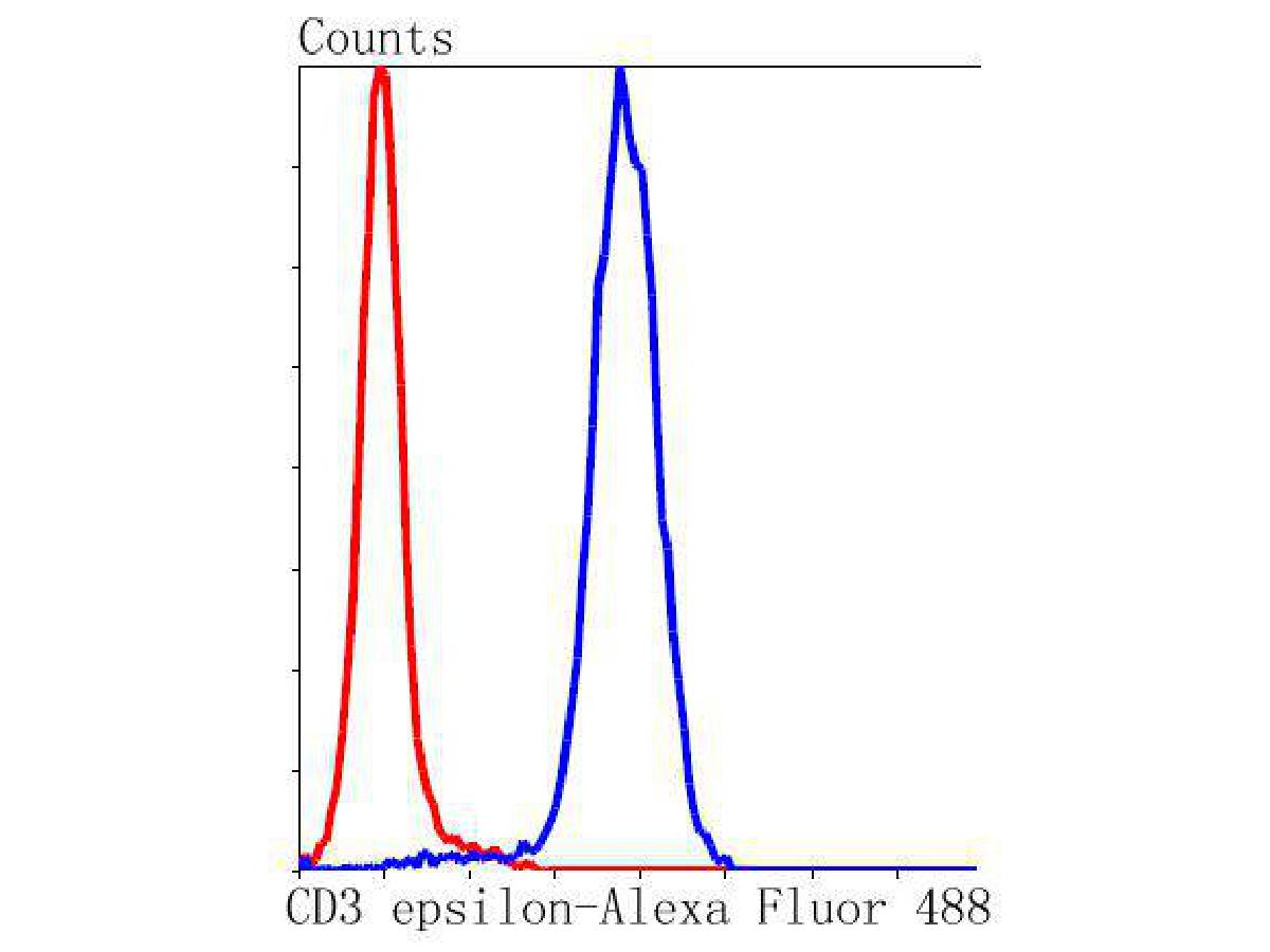 Flow cytometric analysis of CD3 epsilon was done on Jurkat cells. The cells were fixed, permeabilized and stained with the primary antibody (ET1607-29, 1/50) (blue). After incubation of the primary antibody at room temperature for an hour, the cells were stained with a Alexa Fluor 488-conjugated Goat anti-Rabbit IgG Secondary antibody at 1/1000 dilution for 30 minutes.Unlabelled sample was used as a control (cells without incubation with primary antibody; red).