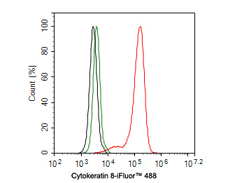 Flow cytometric analysis of Hela cells with Cytokeratin 8 antibody at 1/50 dilution (red) compared with an unlabelled control (cells without incubation with primary antibody; black). Alexa Fluor 488-conjugated goat anti rabbit IgG was used as the secondary antibody.